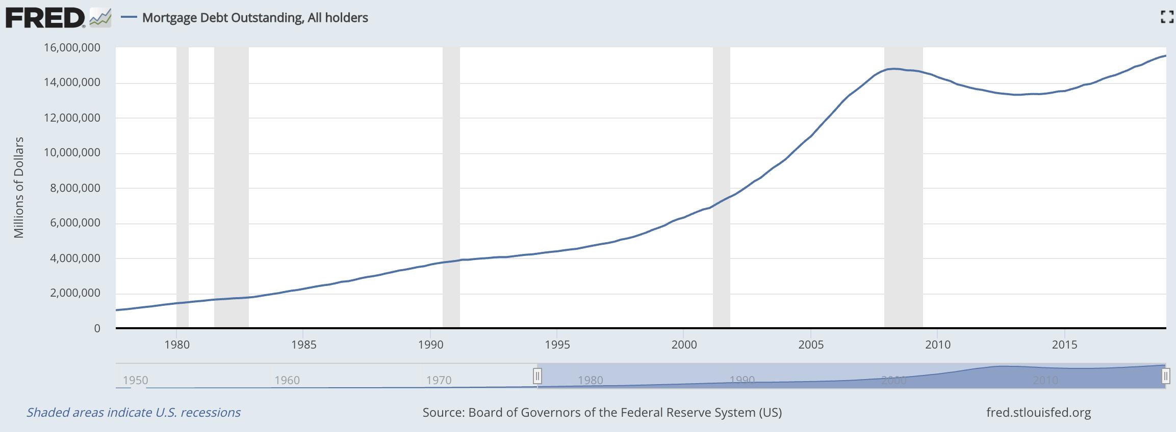 Gesamte Immobilienschulden