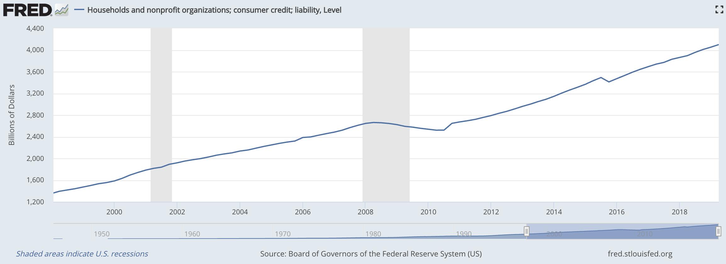 Konsumentenkredite in der US-Bürger