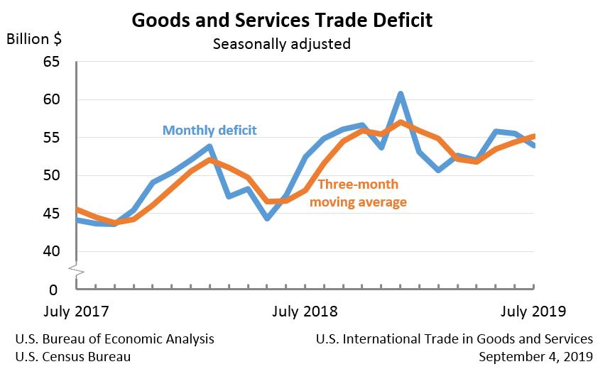 US-Handelsbilanz Verlauf seit 2017