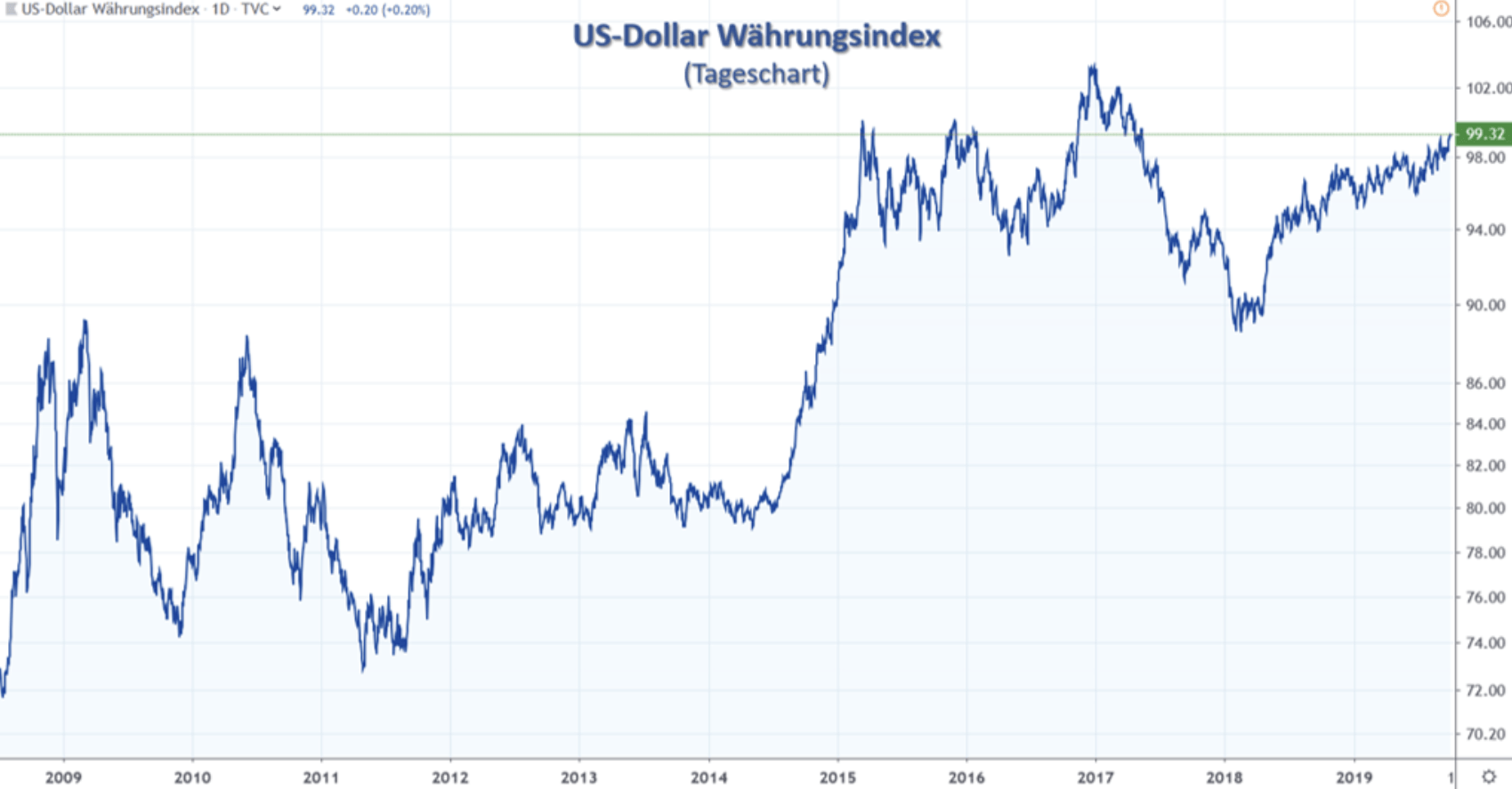 US-Dollar Index
