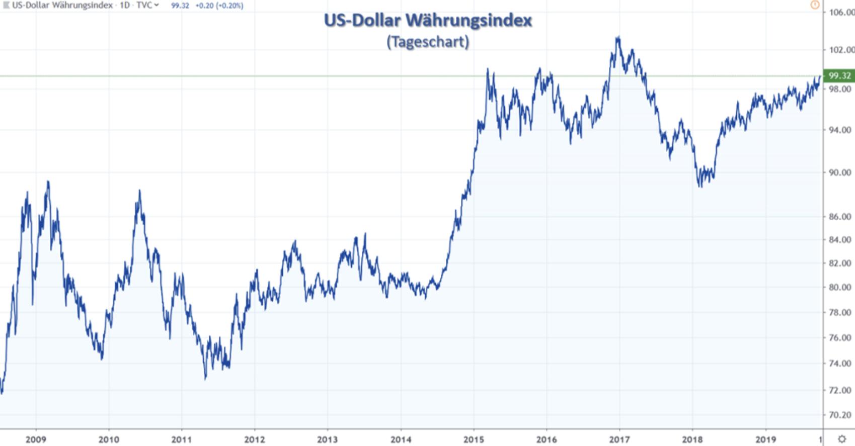 US-Dollar Index