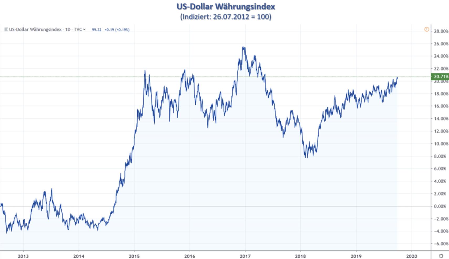 USD Währungsindex