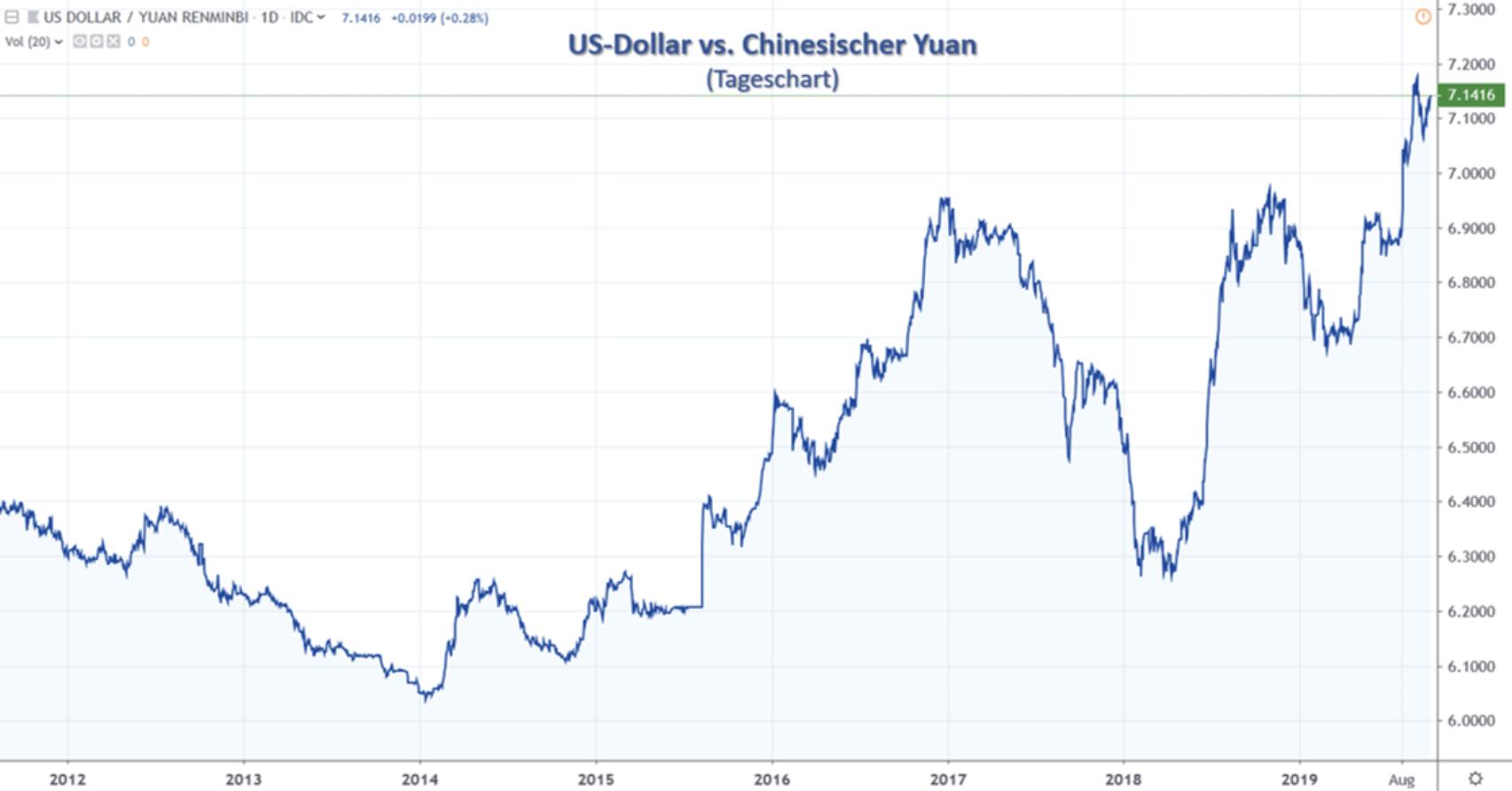 US-Dollar vs Yuan