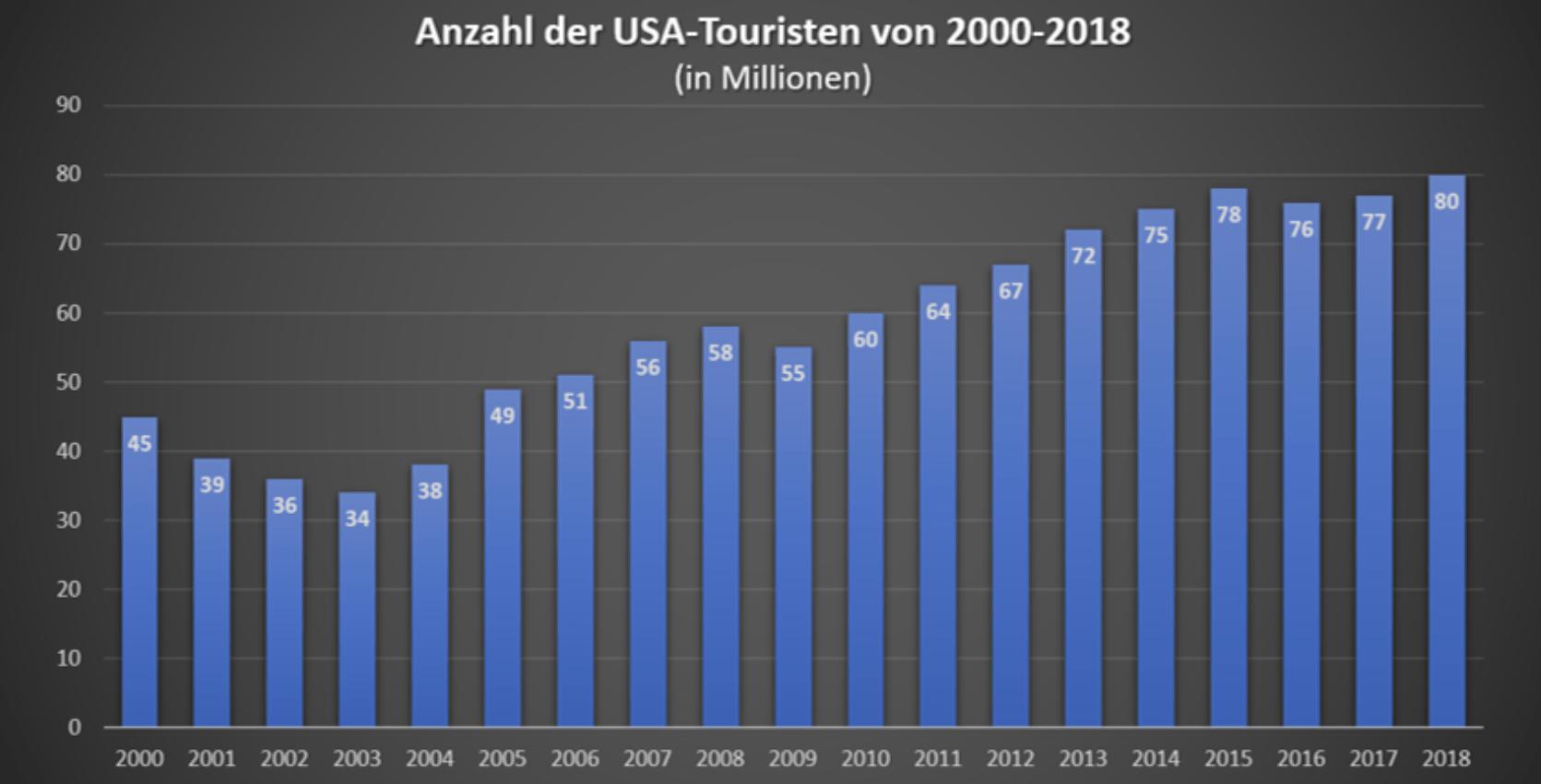 USA Touristen