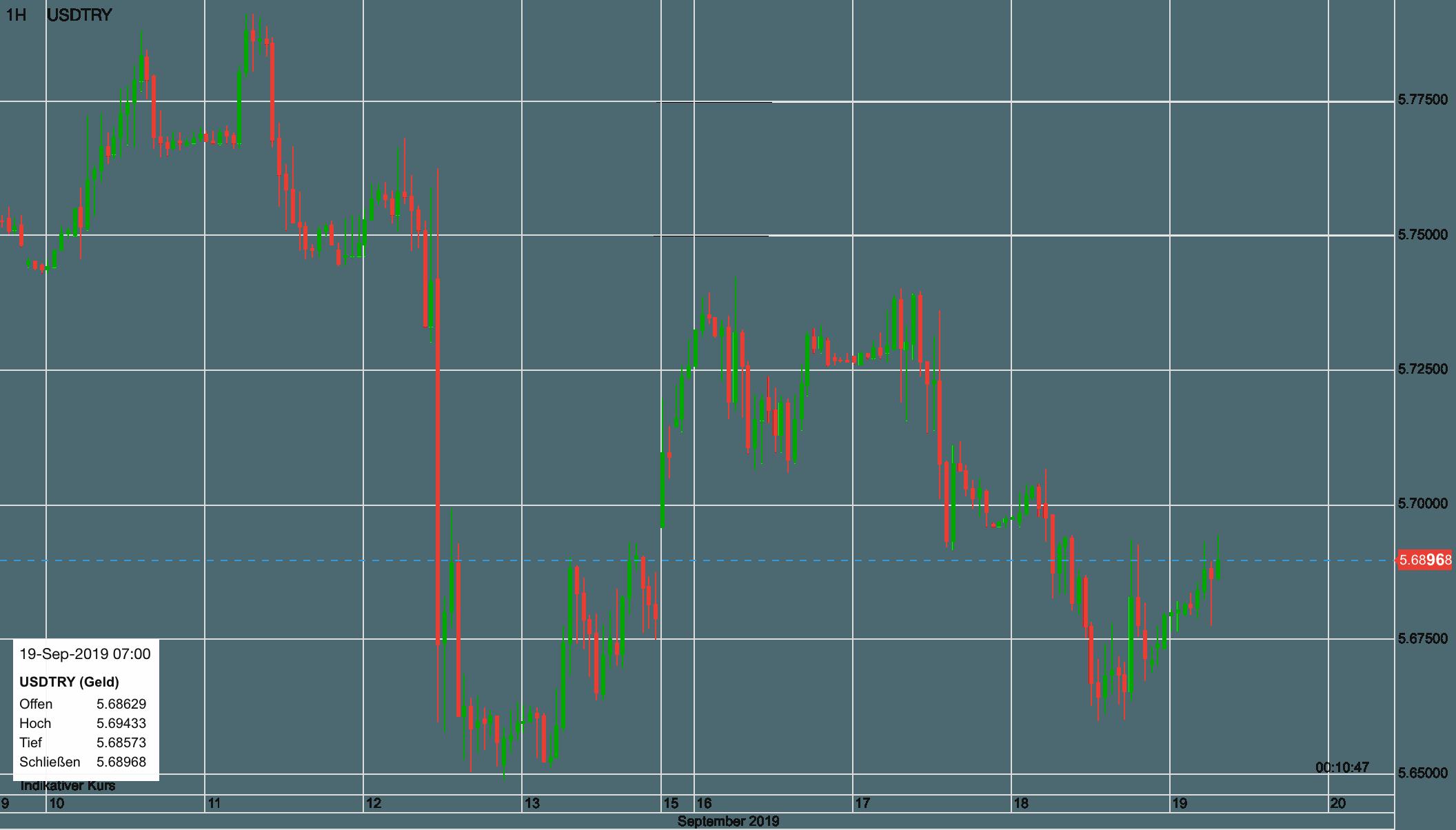 US-Dollar vs Türkische Lira seit dem 10. September