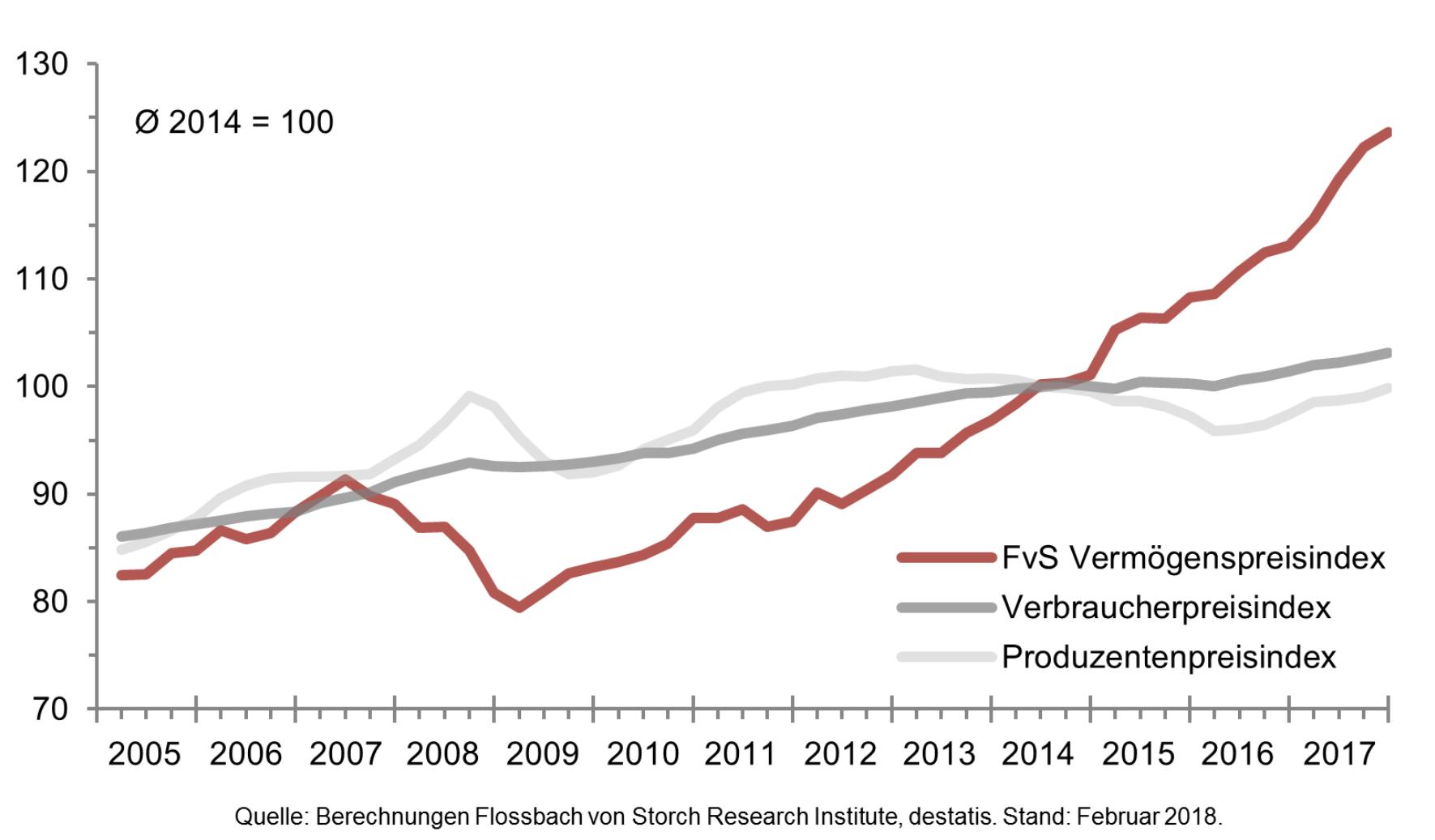 Rezession - Entwicklung Vermögenspreise Verbraucherpreise