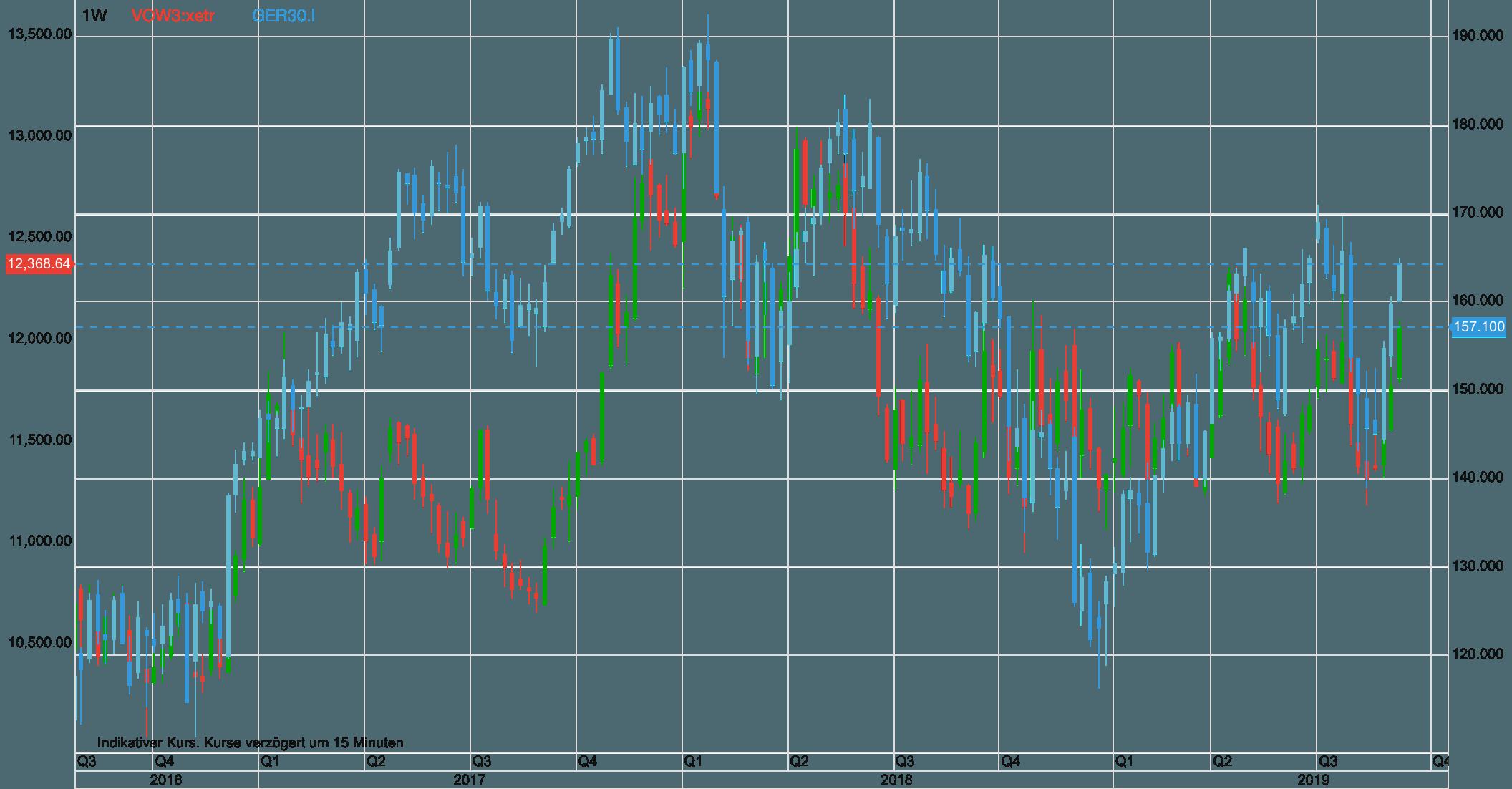Volkswagen vs Dax seit 2016