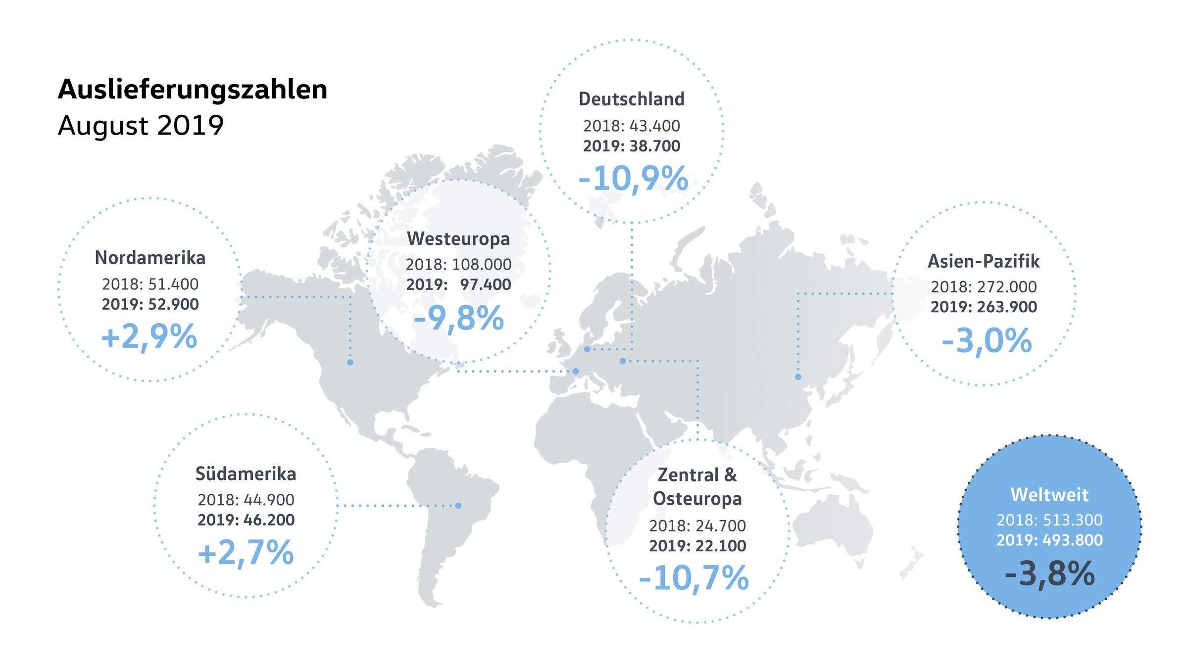 Volkswagen mit Absatzminus