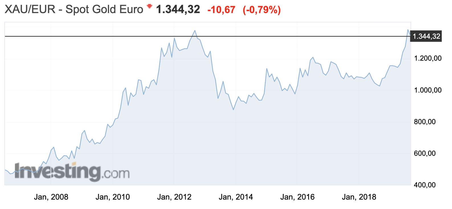 Gold in Euro seit 2006