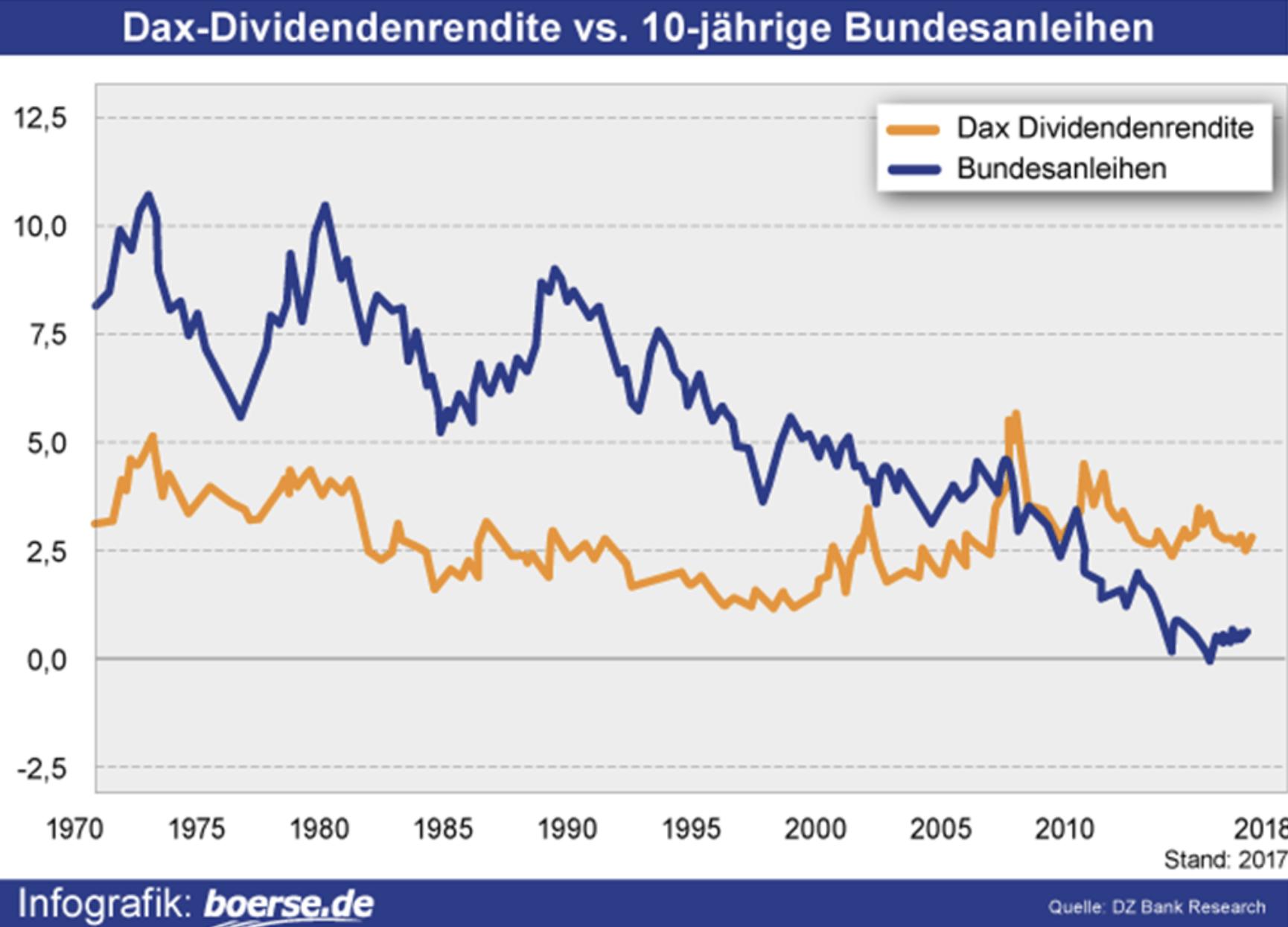 Zinsen vs Dividenden Langfristvergleich