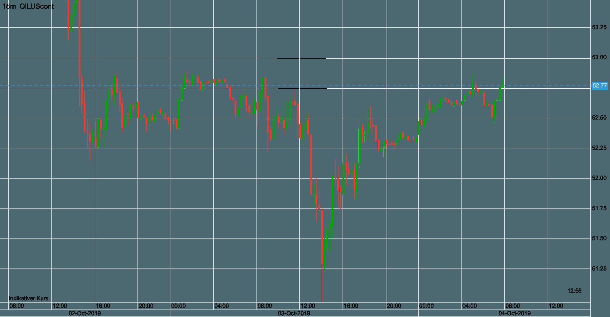 Ölpreis WTI seit Mittwoch