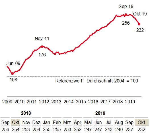 Am Arbeitsmarkt ist der Trend abwärtsgerichtet