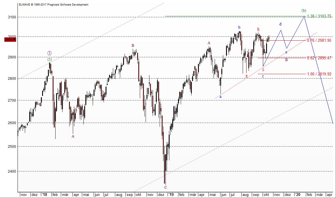 Der S&P 500 dürfte in einer Seitwärtsphase gefangen bleiben
