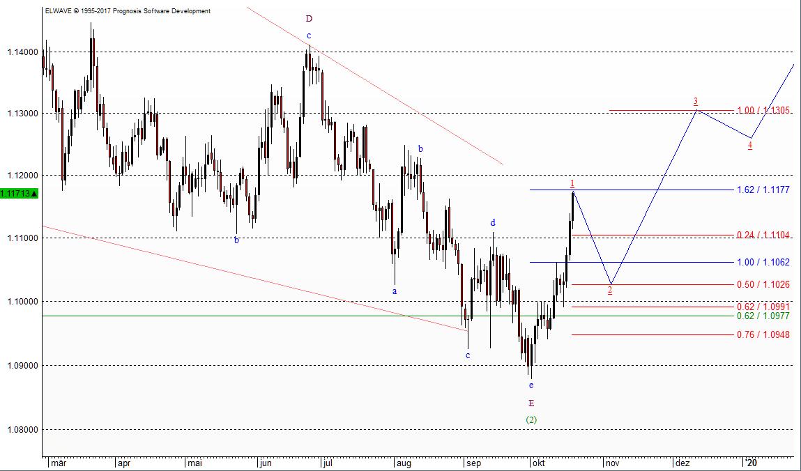EUR/USD bildet derzeit wahrscheinlich einen Boden aus