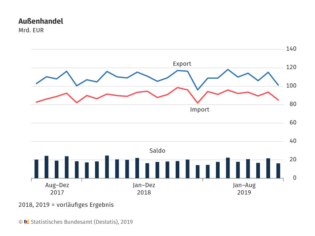 Exporte Importe Grafik