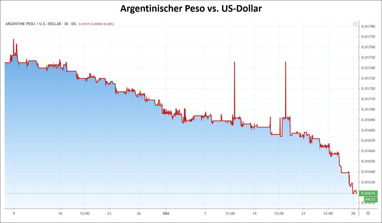 Der Peso im freien Fall