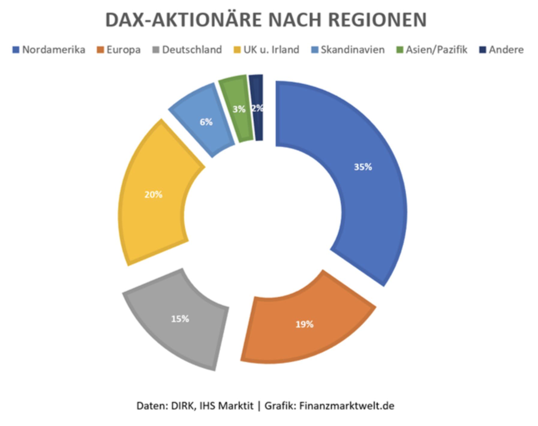 Dax Aktionäre nach Regionen Chart
