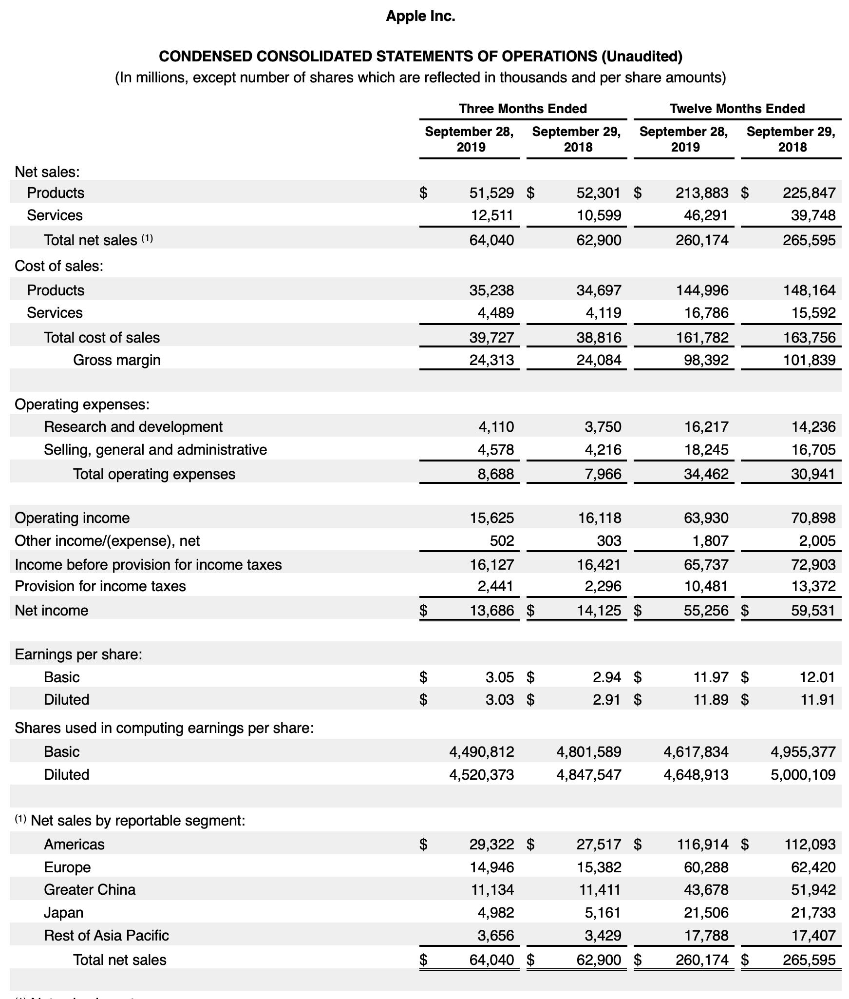 Apple-Quartalszahlen Details