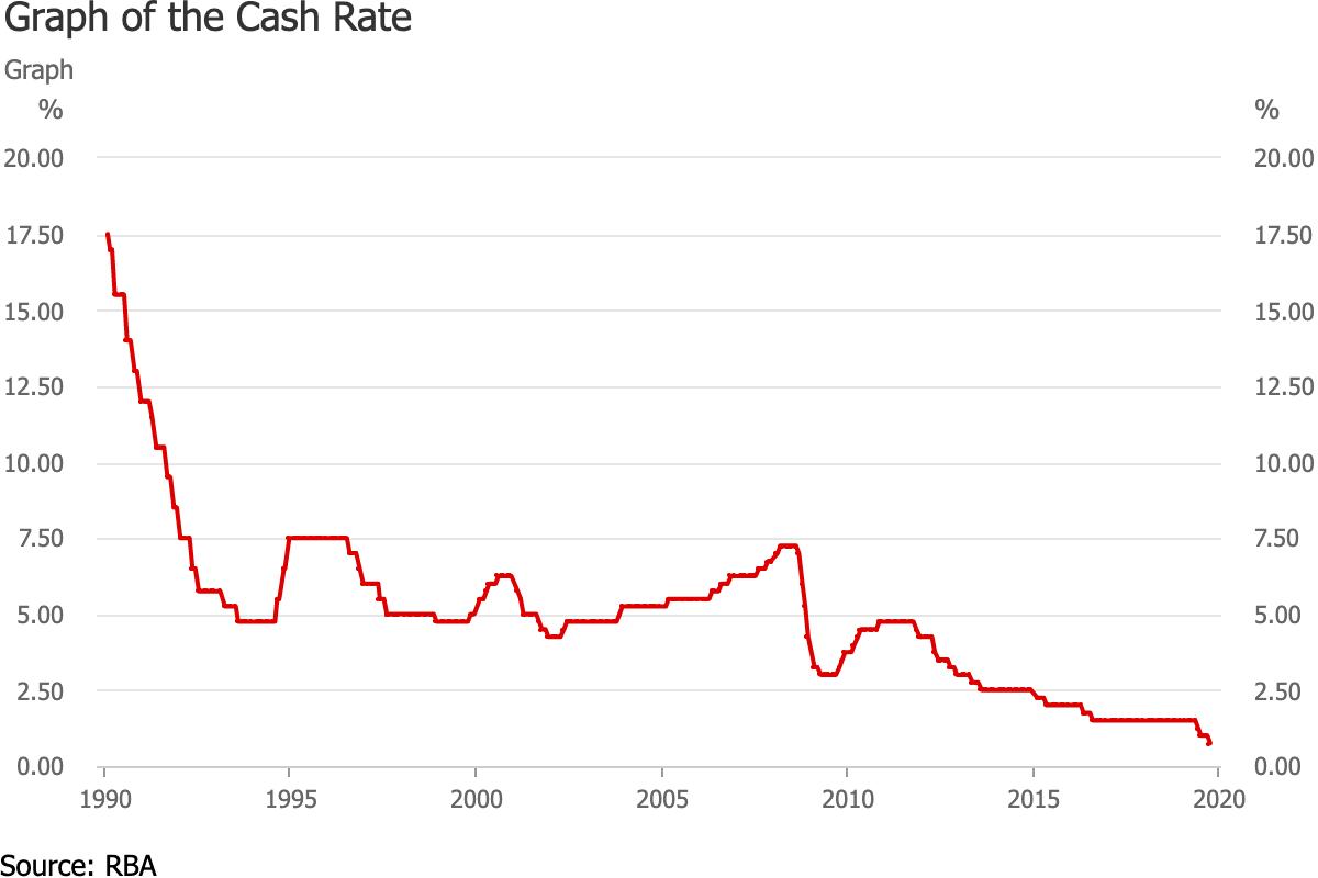 Australien Leitzins seit 1990