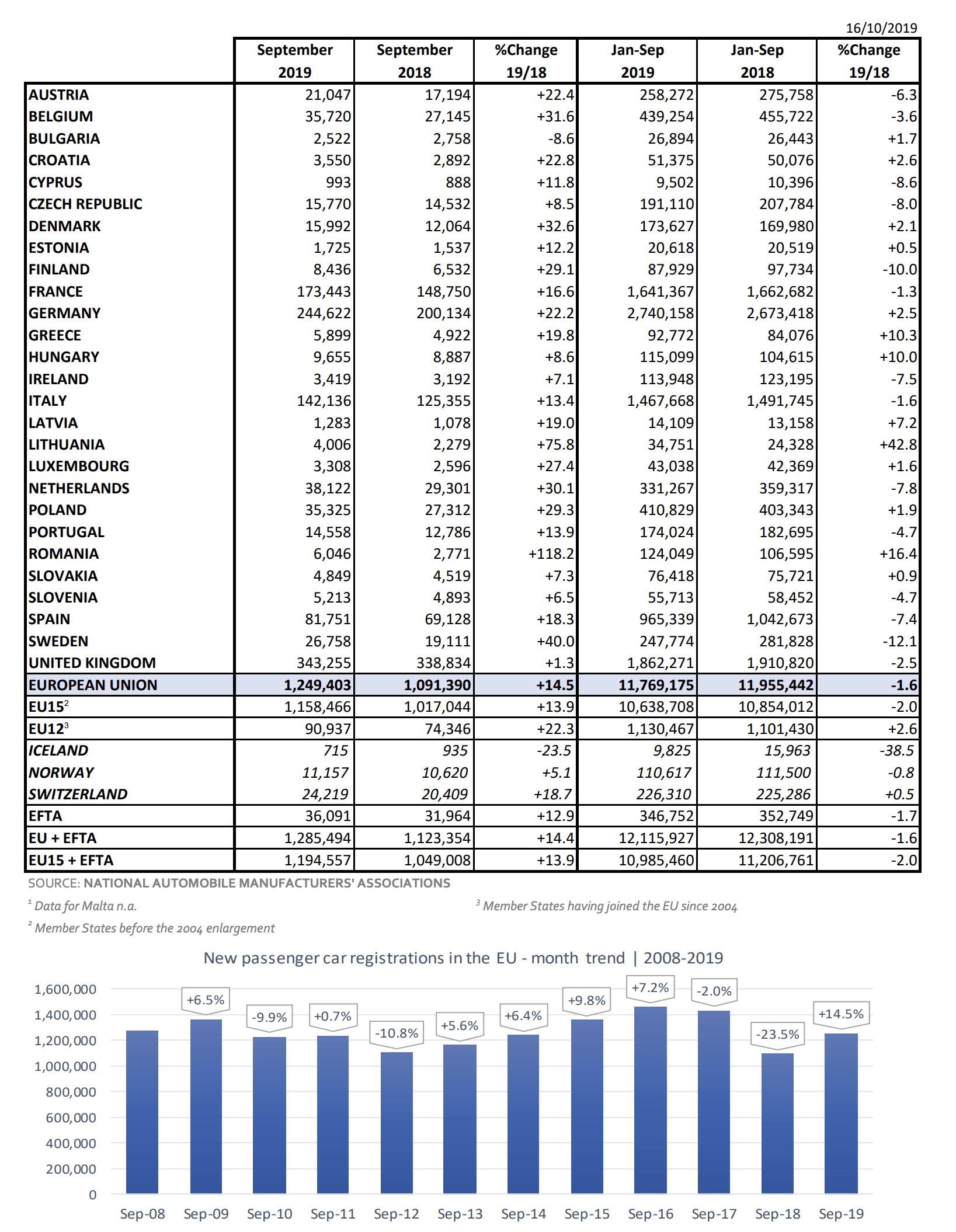 Autozulassungen EU September