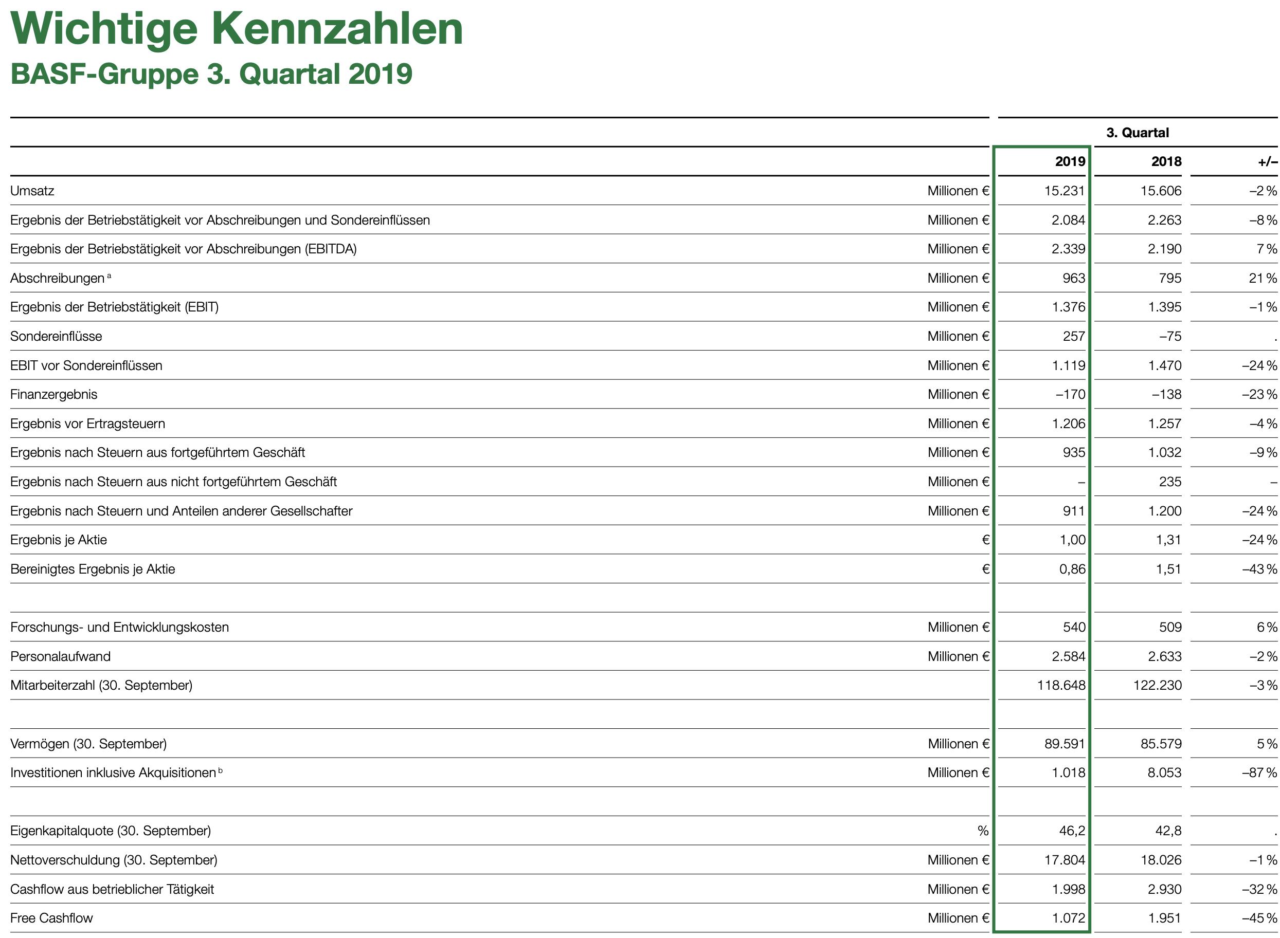 BASF-Quartalszahlen Tabelle