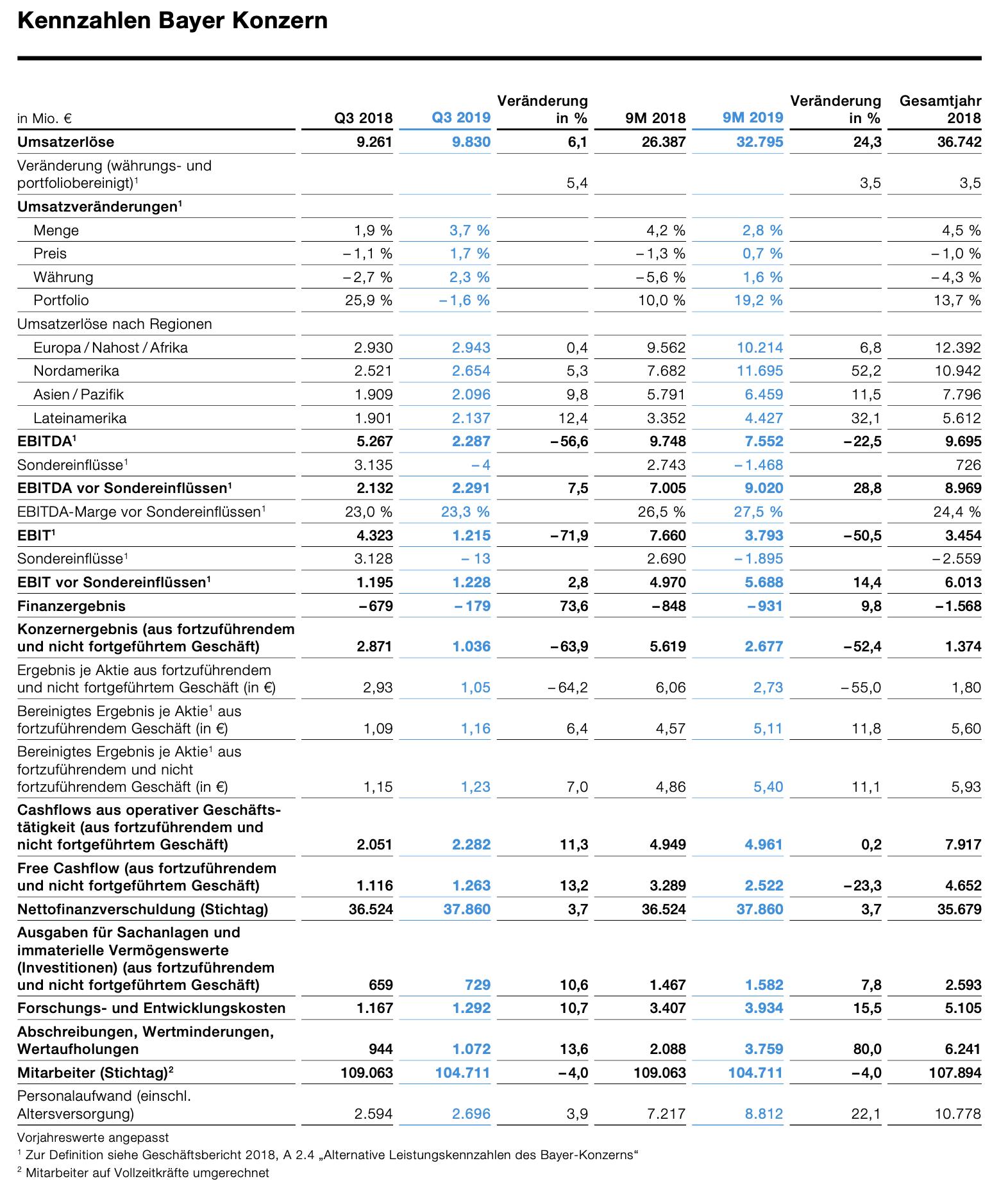 Bayer Quartalszahlen im Detail