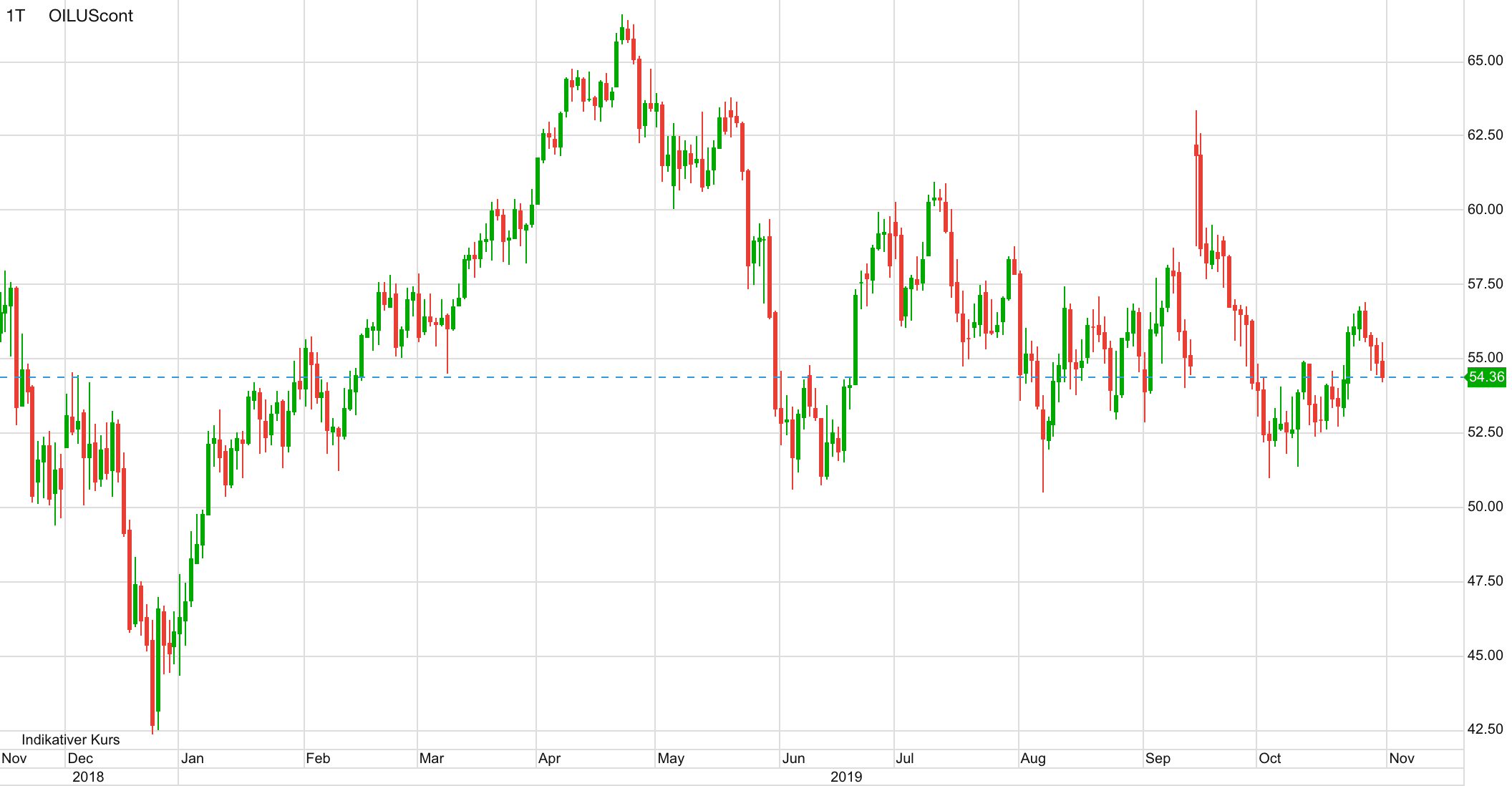 Öl WTI Chart der letzten 12 Monate