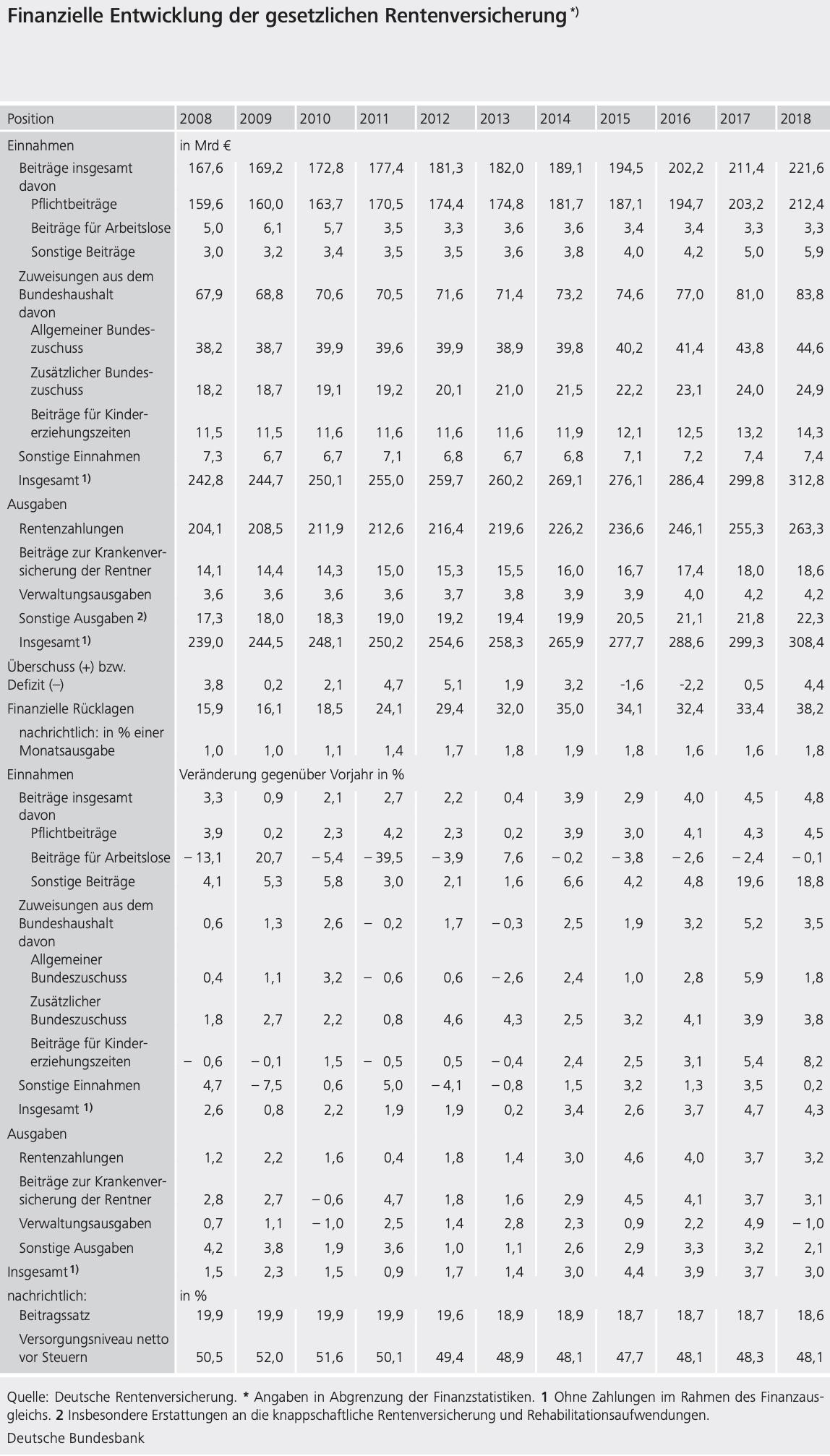 Bundesbank Tabelle über Daten der Deutschen Rentenversicherung
