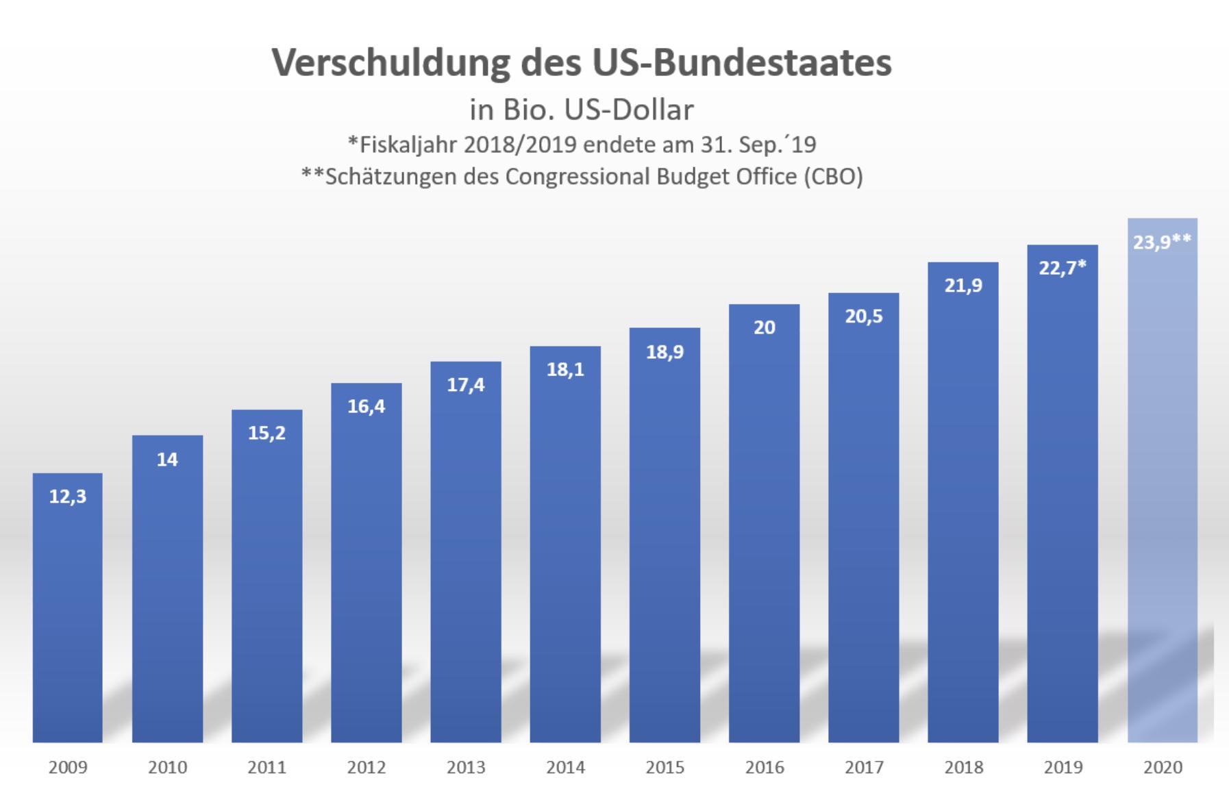 Verschuldung US-Bundeshaushalt
