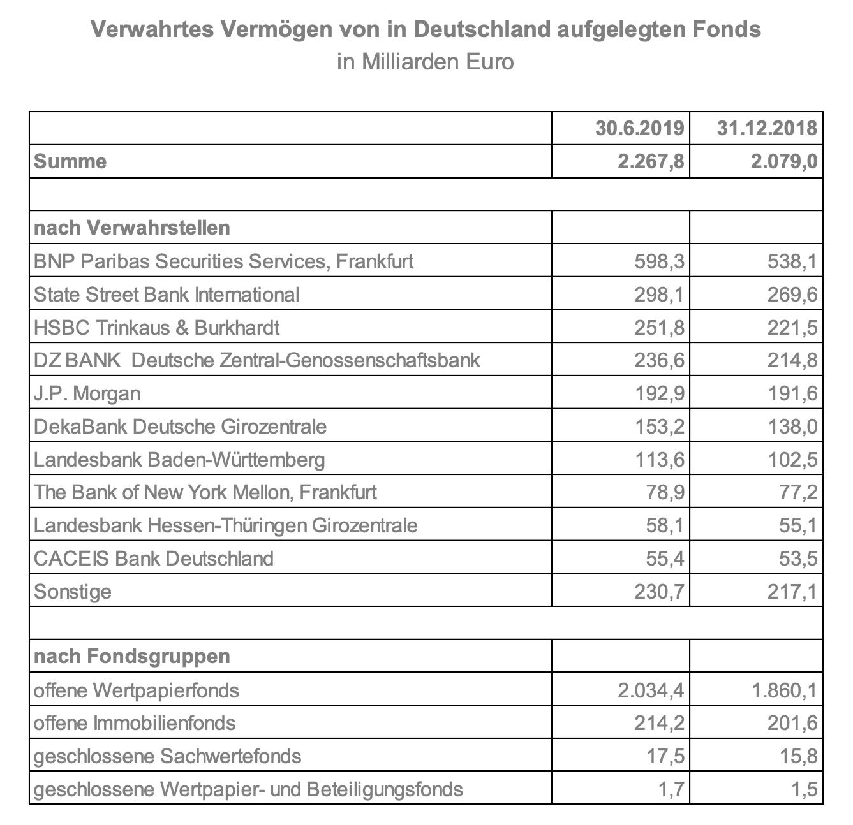 Fondsvermögen in Deutschland wächst kräftig