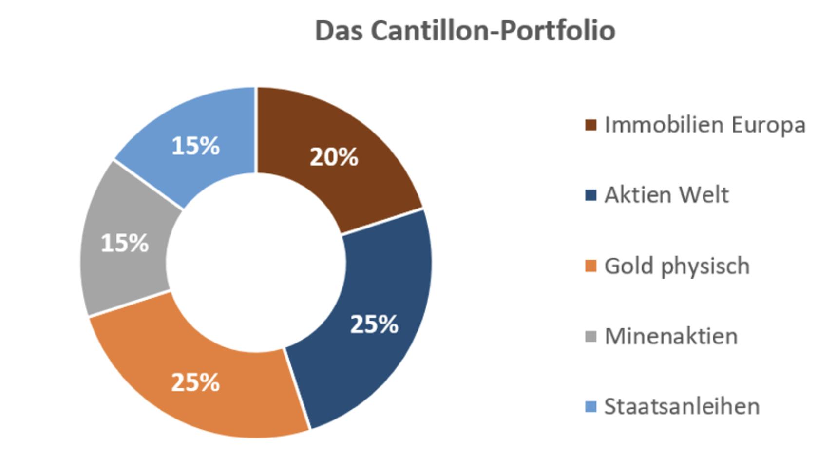 Geldanlage nach Cantillon Portfolio