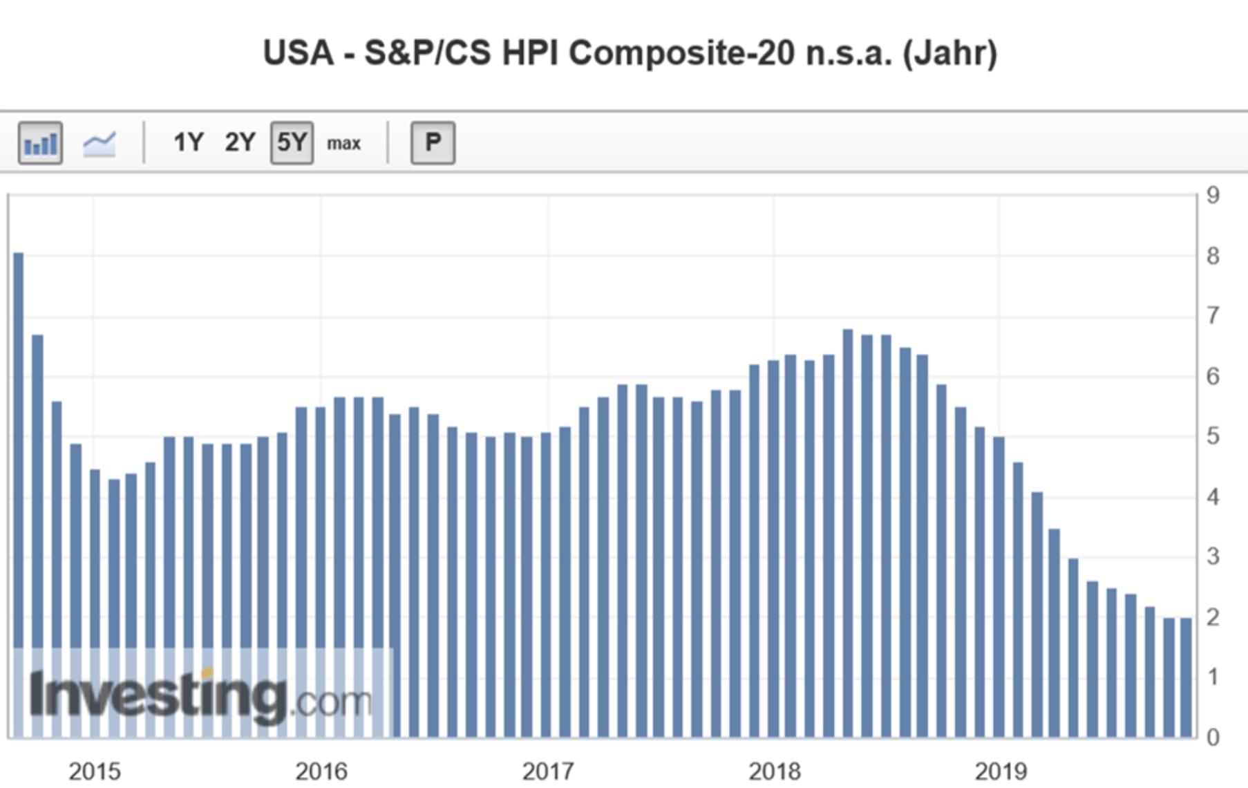 Case Shiller Index zeigt Entwicklung am US-Immobilienmarkt