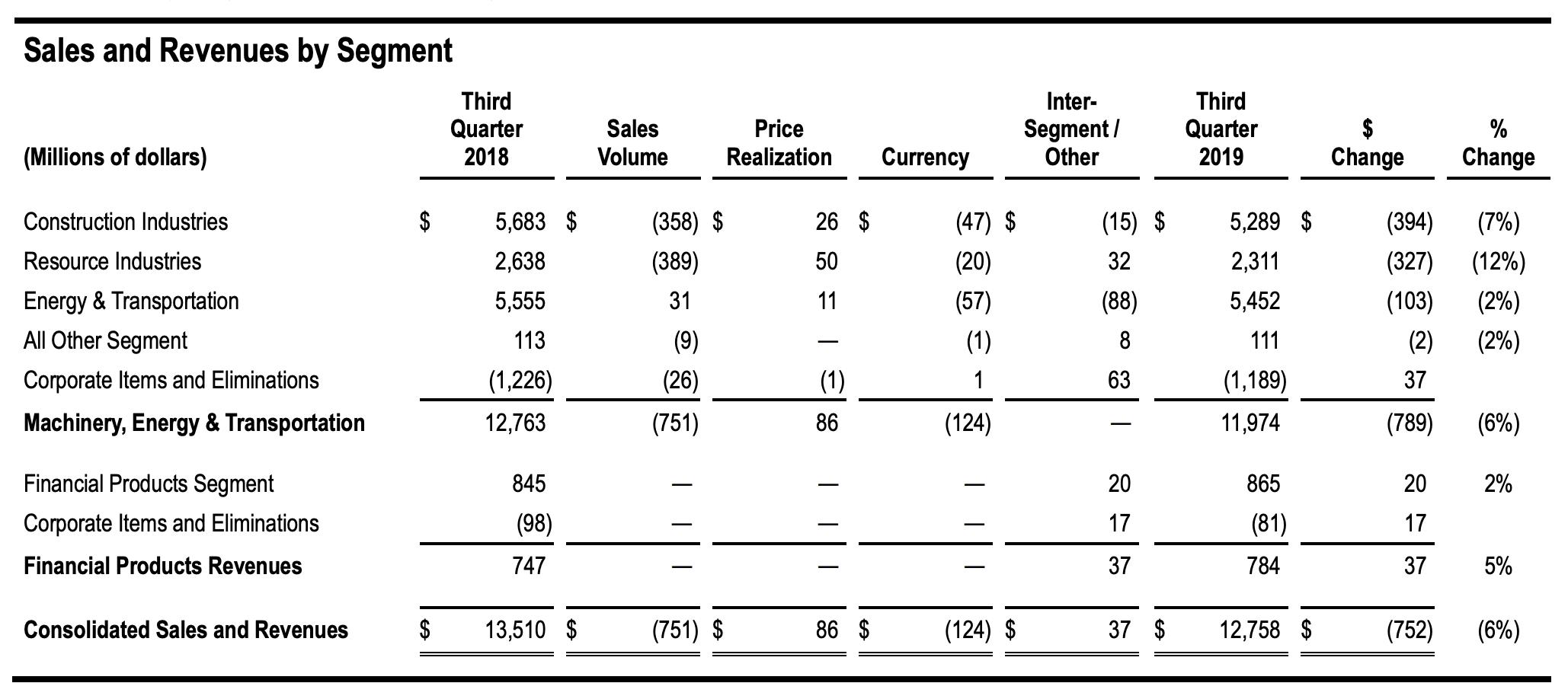 Caterpillar-Quartalszahlen - Tabelle mit aktuellen Umsatzdaten