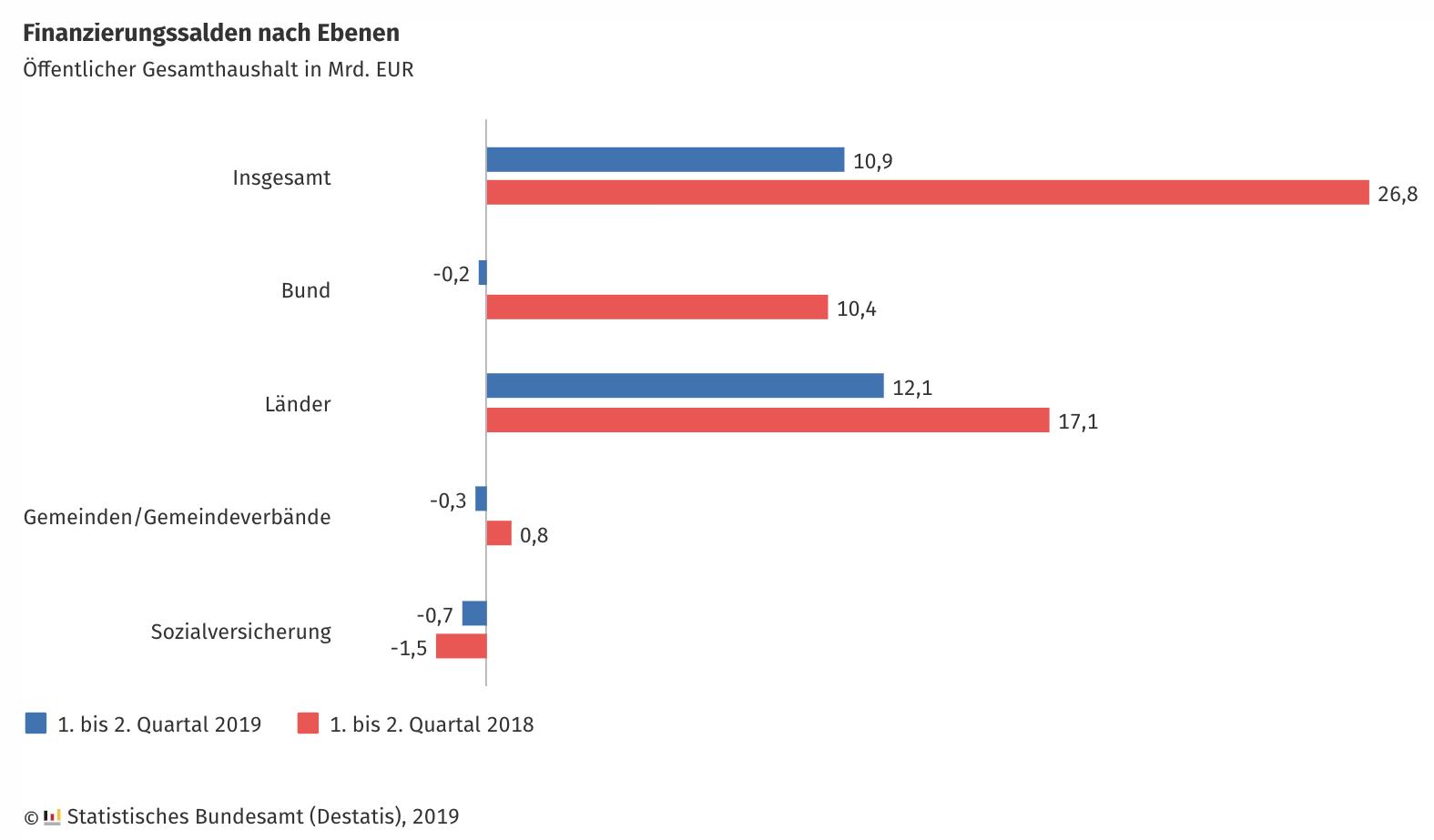 Staatsausgaben und Einnahmen Chart