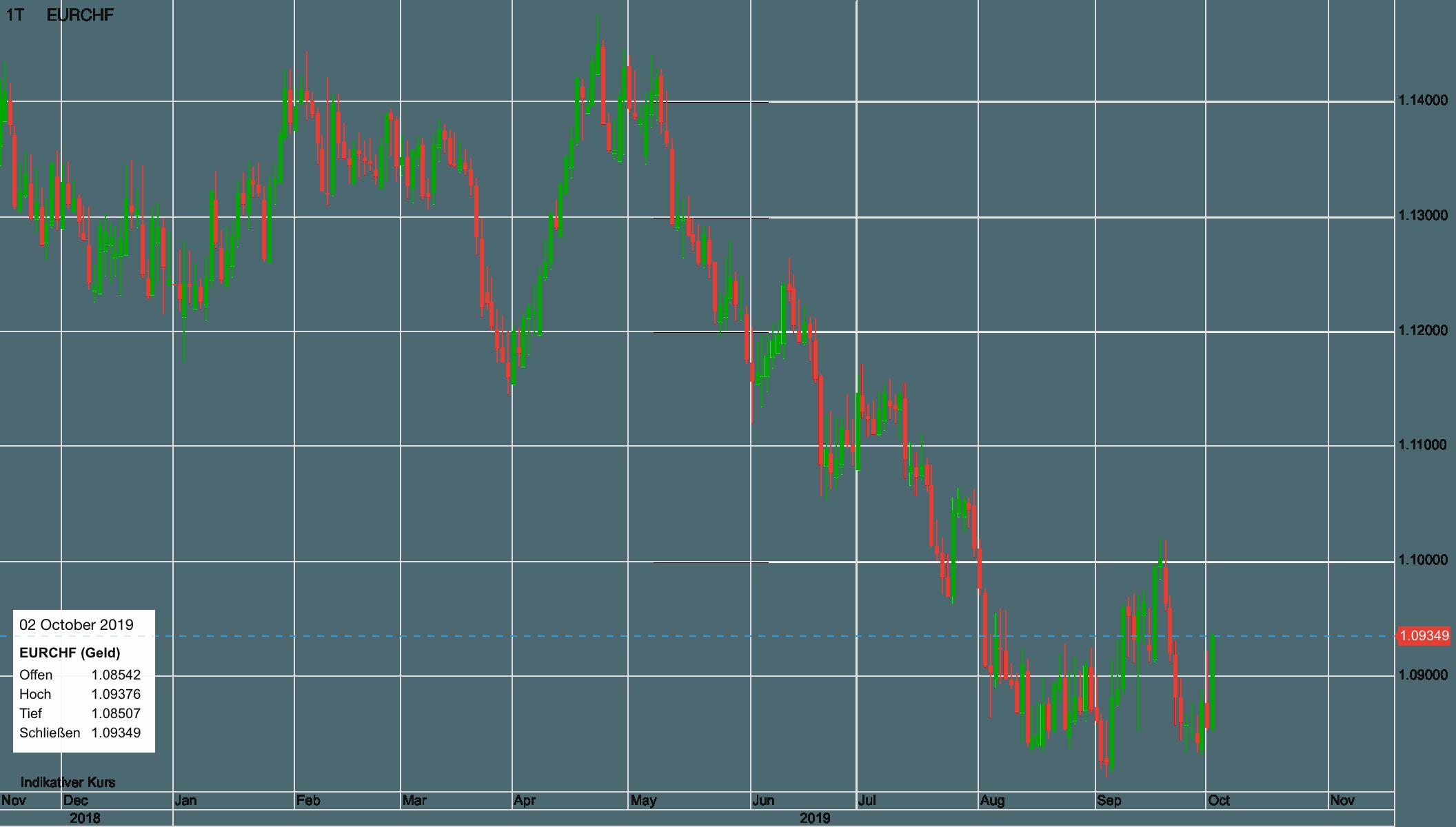 Euro vs Schweizer Franken seit Dezember 2018
