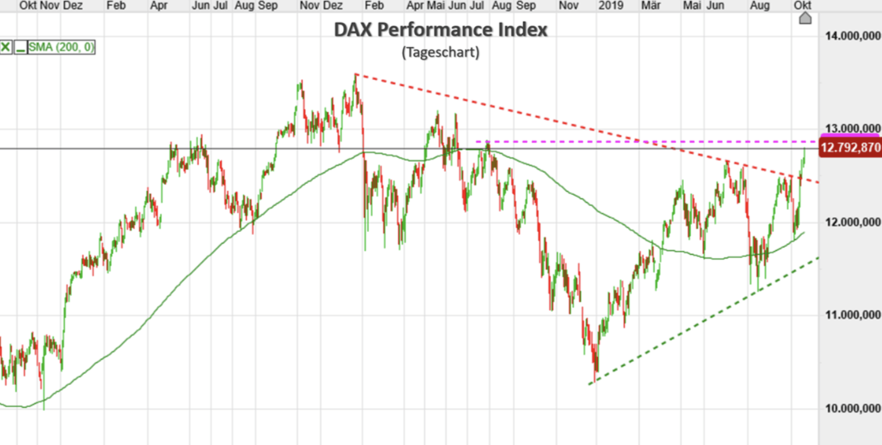 Dax Kursverlauf langfristig