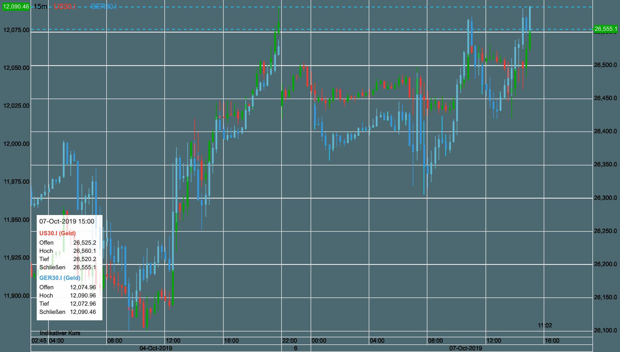 Dax und Dow seit Freitag früh