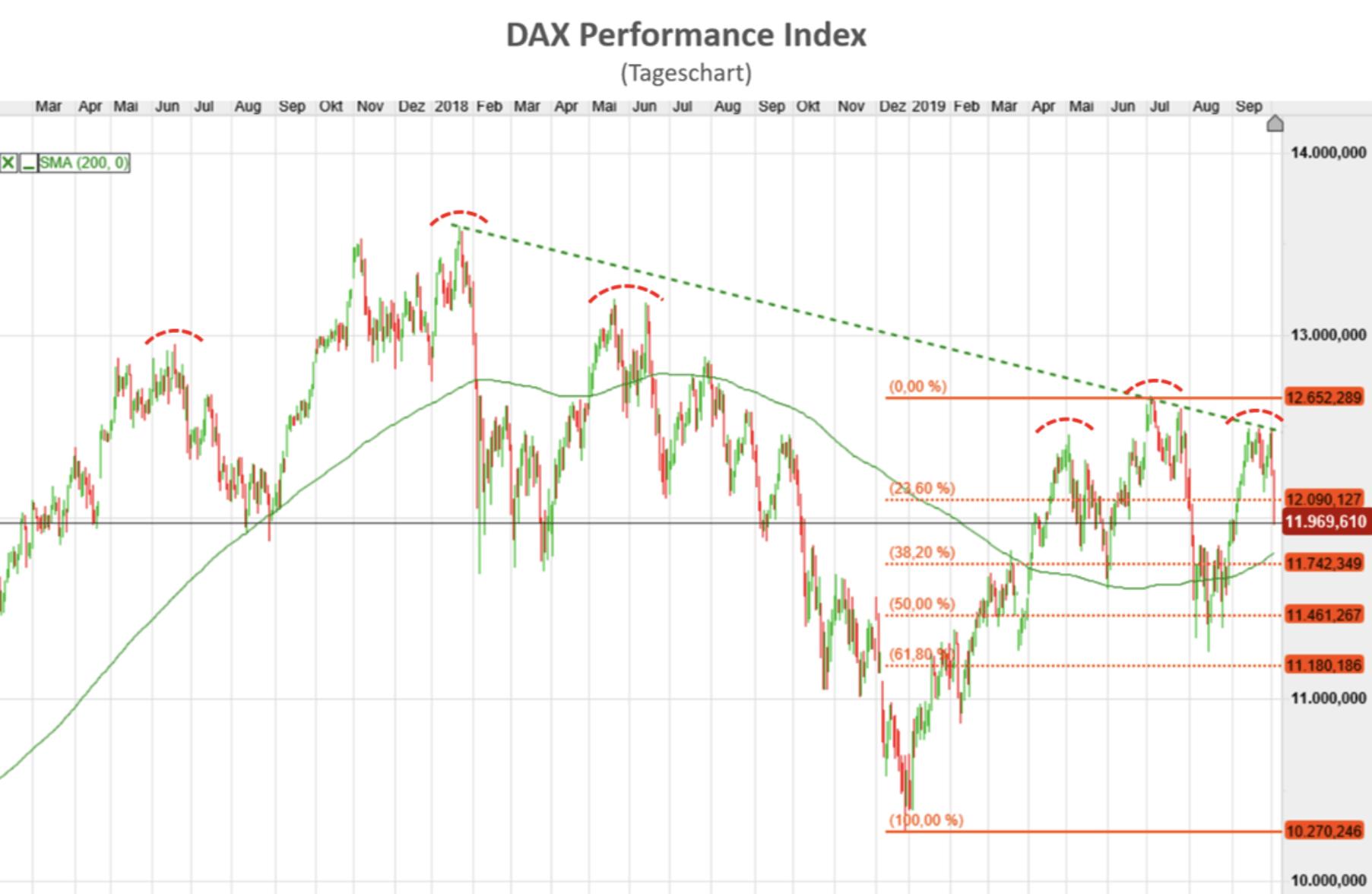 Charttechnik im Dax