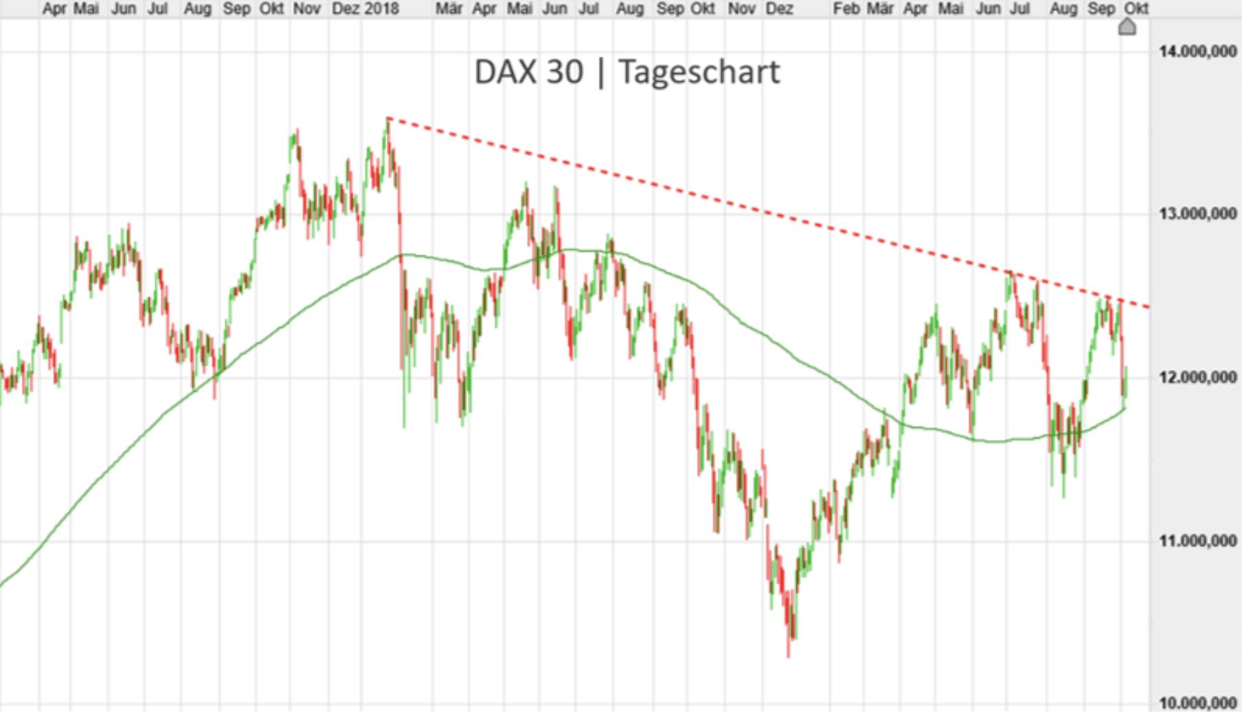 Dax Tageschart
