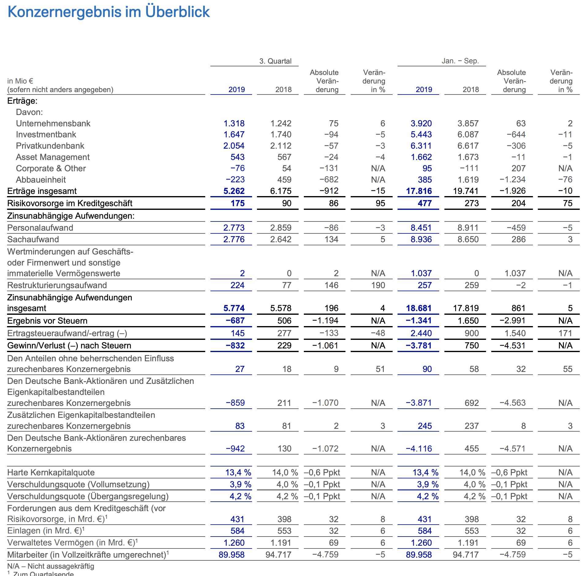 Deutsche Bank Quartalszahlen Finanzdaten