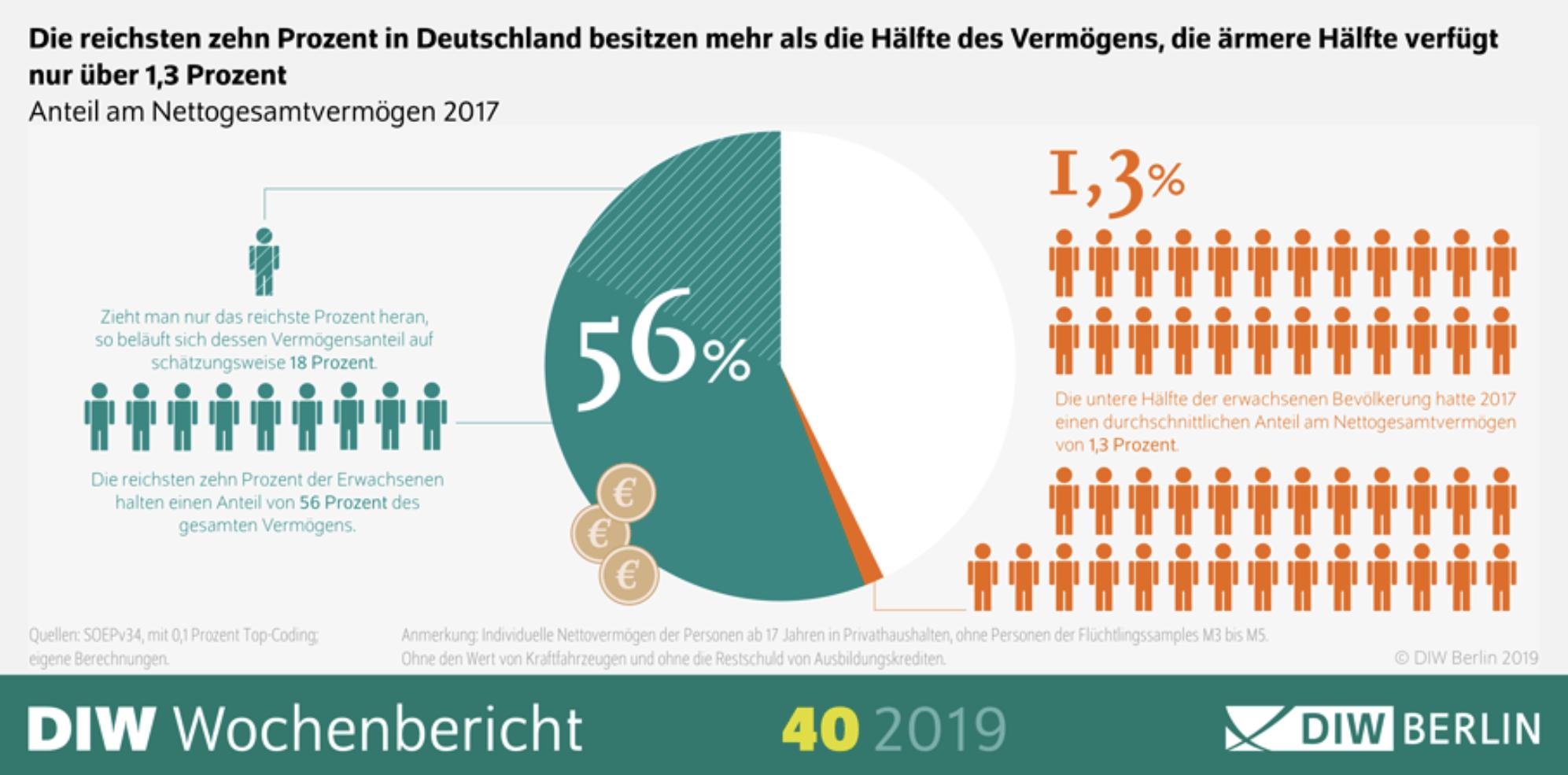Vermögen in Deutschland - Immobilien wichtiger Faktor