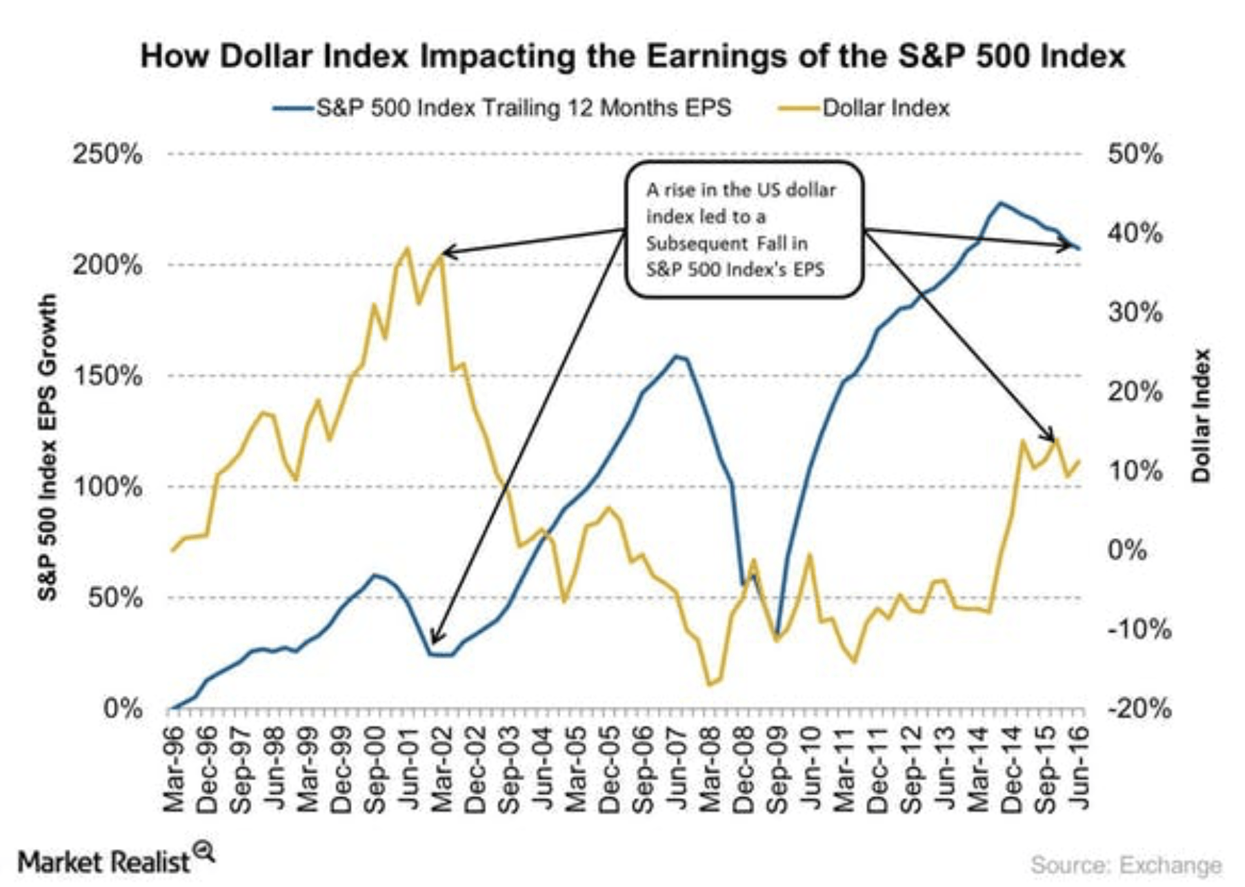 Dollar Index und Earnings