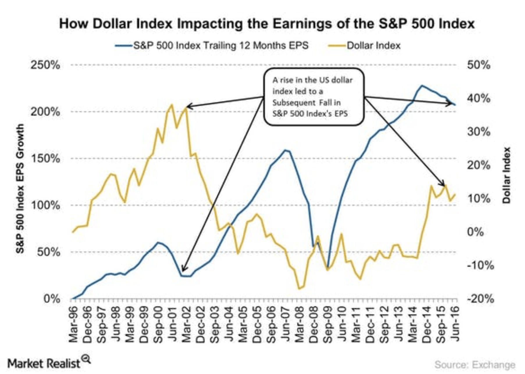 Dollar Index und Earnings