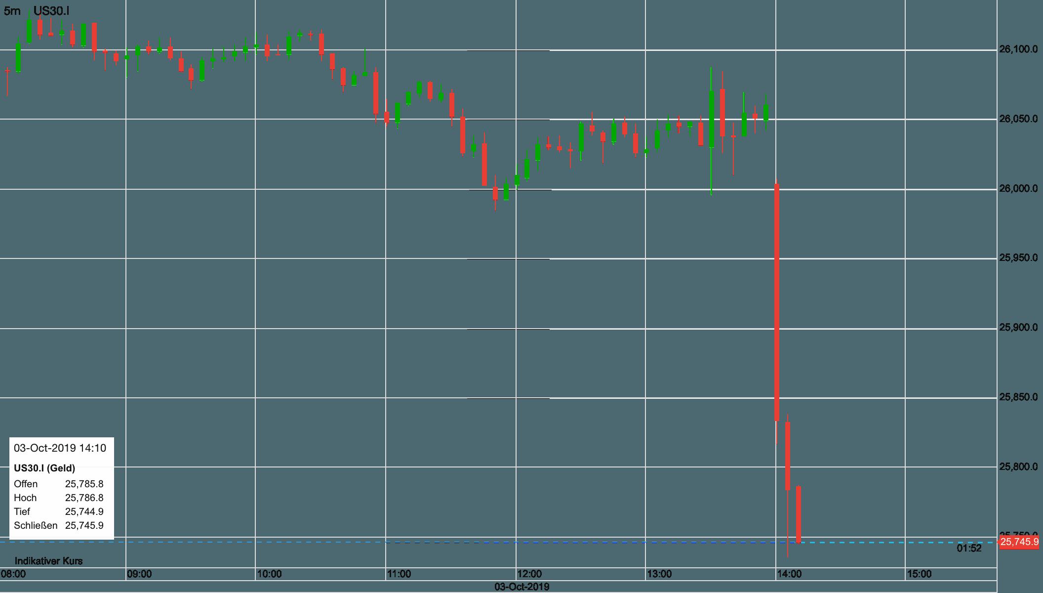 Dow verliert