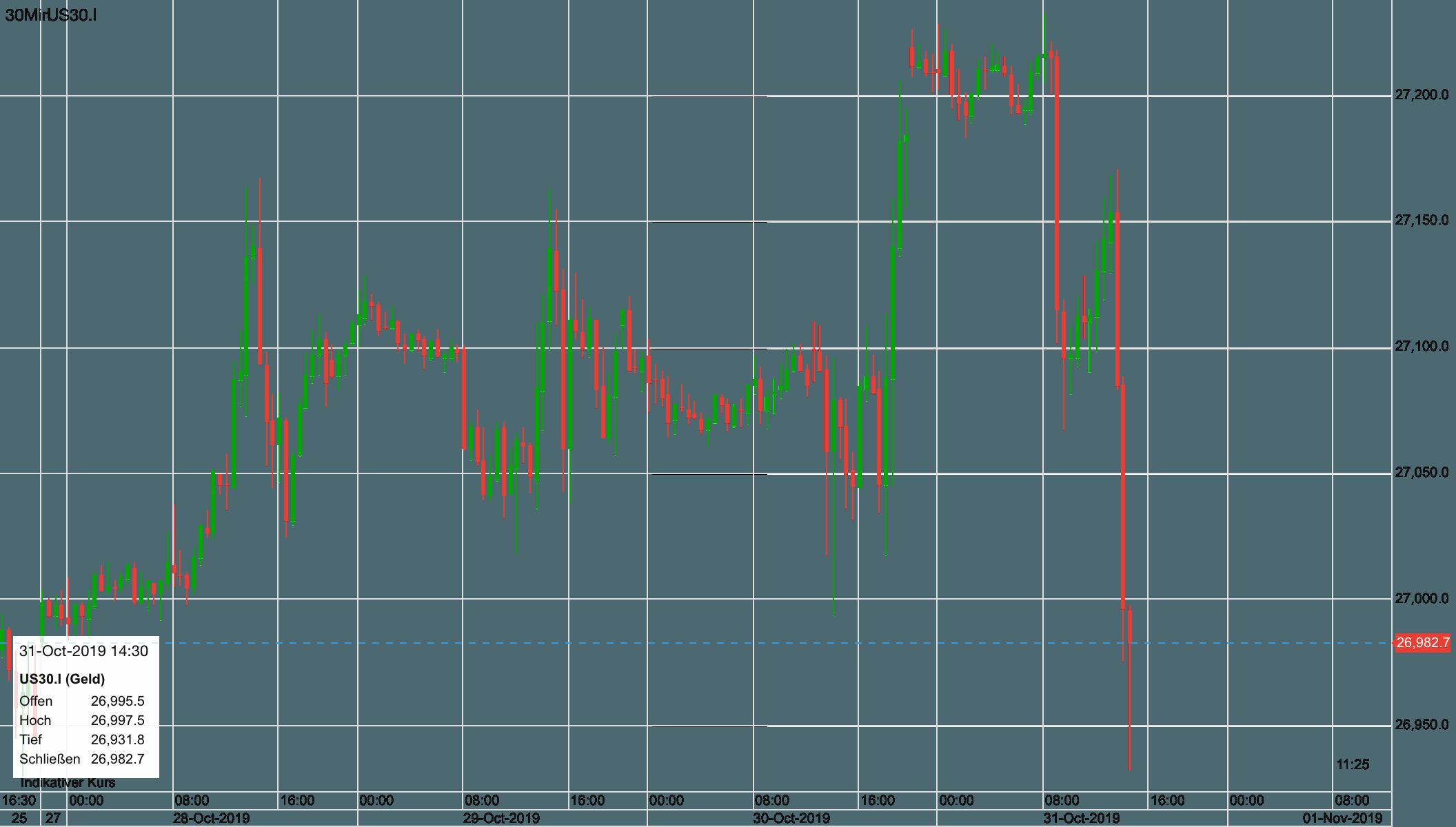 Dow fällt