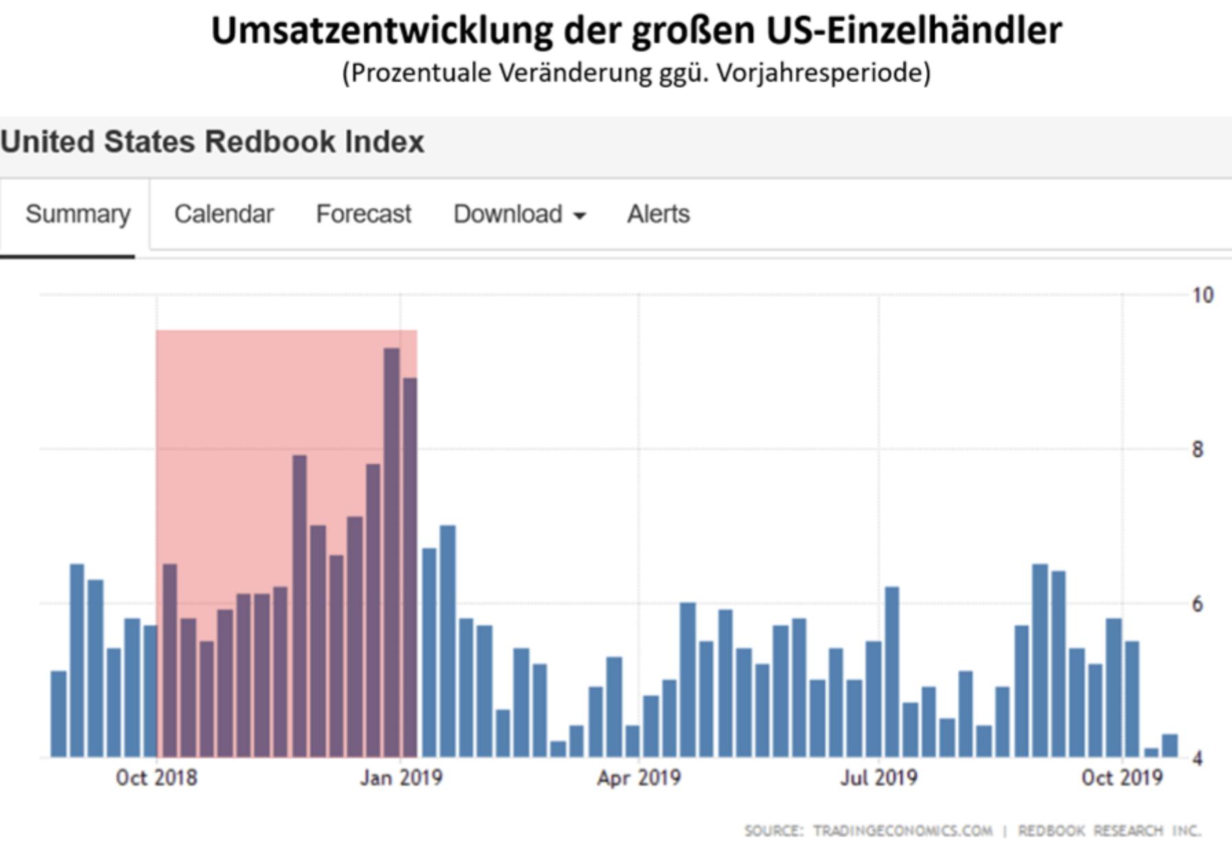 Umsatzentwicklung US-Einzelhändler