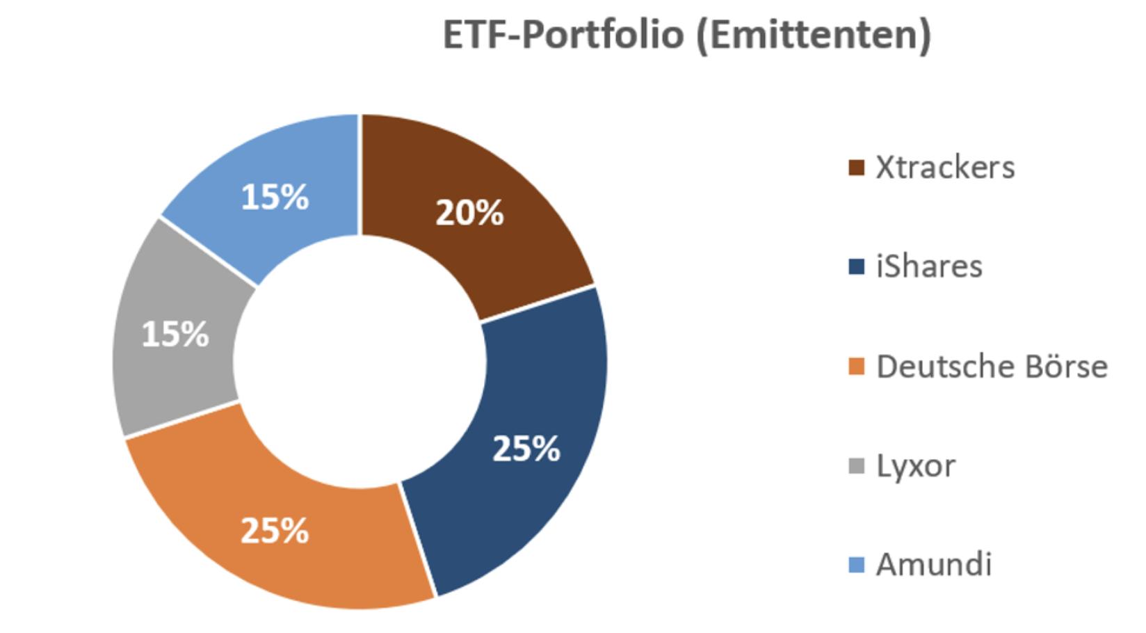 ETF Portfolio