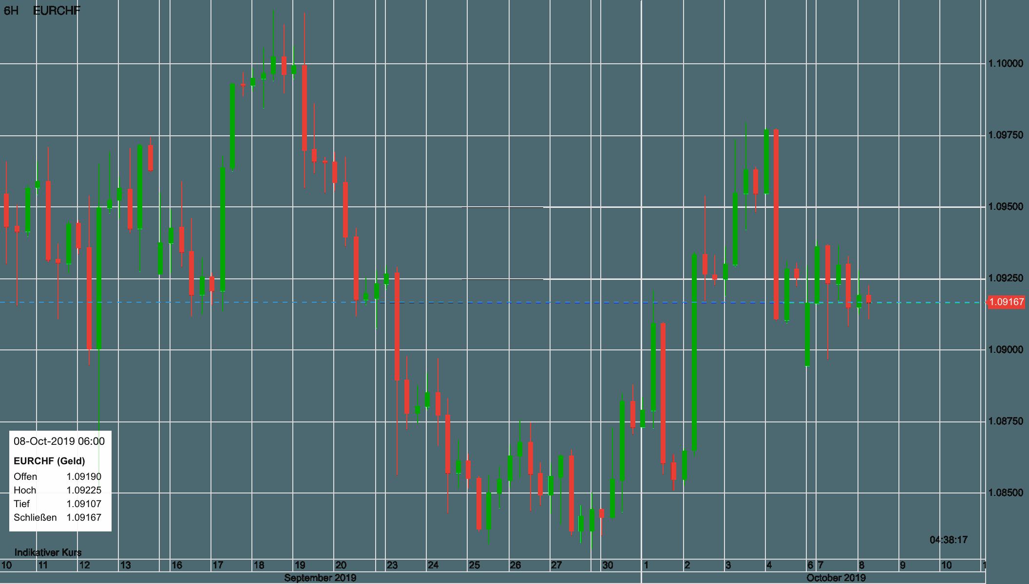 Euro vs Schweizer Franken seit vier Wochen