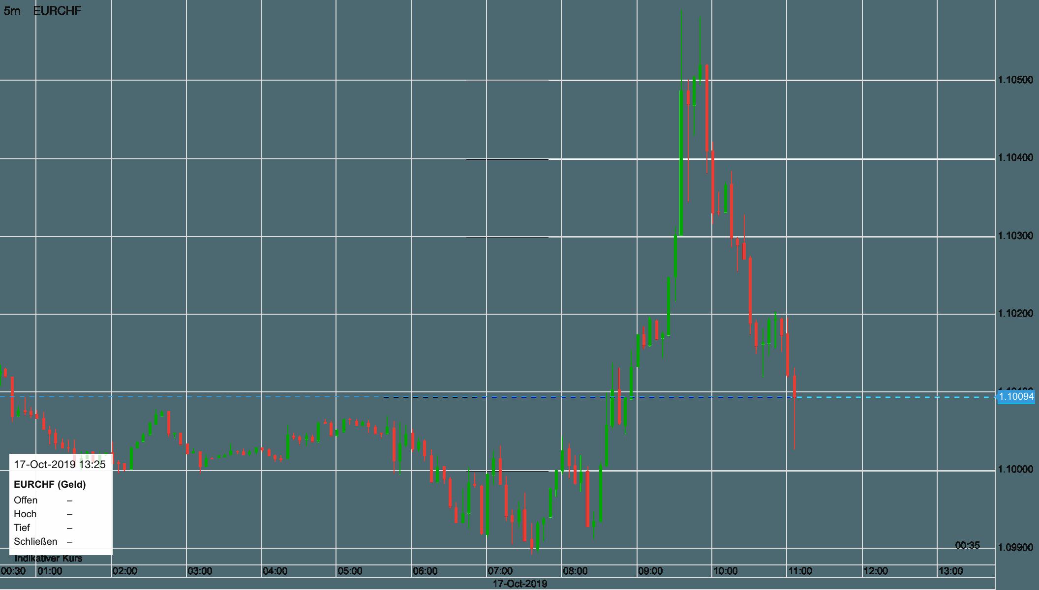 Euro vs Schweizer Franken Verlauf seit heute früh