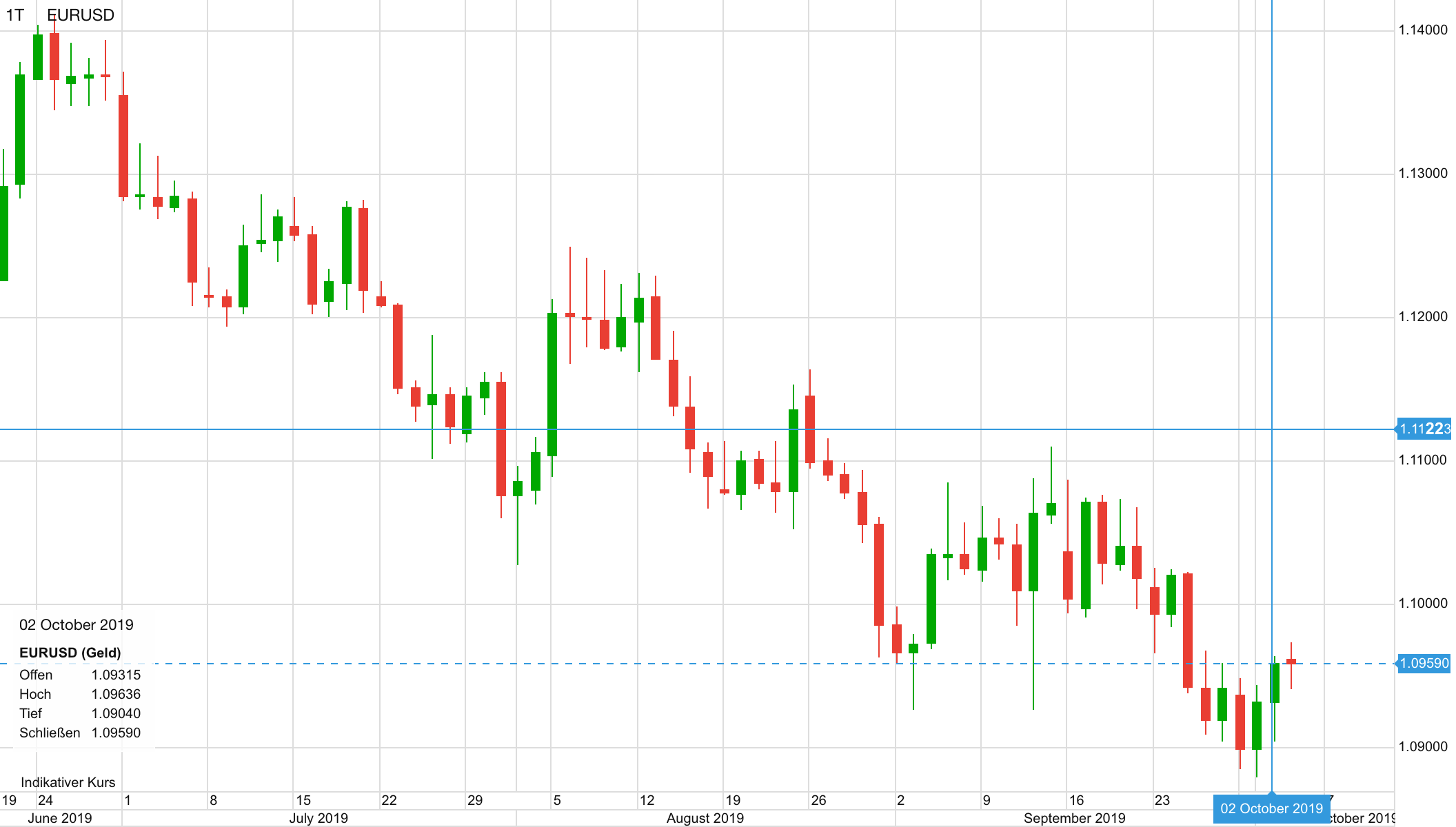 Euro vs US-Dollar in den letzten Monaten